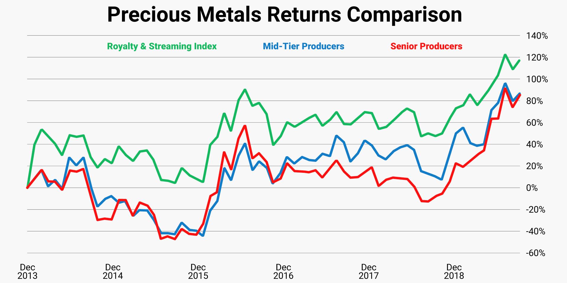 precious-metals-returns-comparison