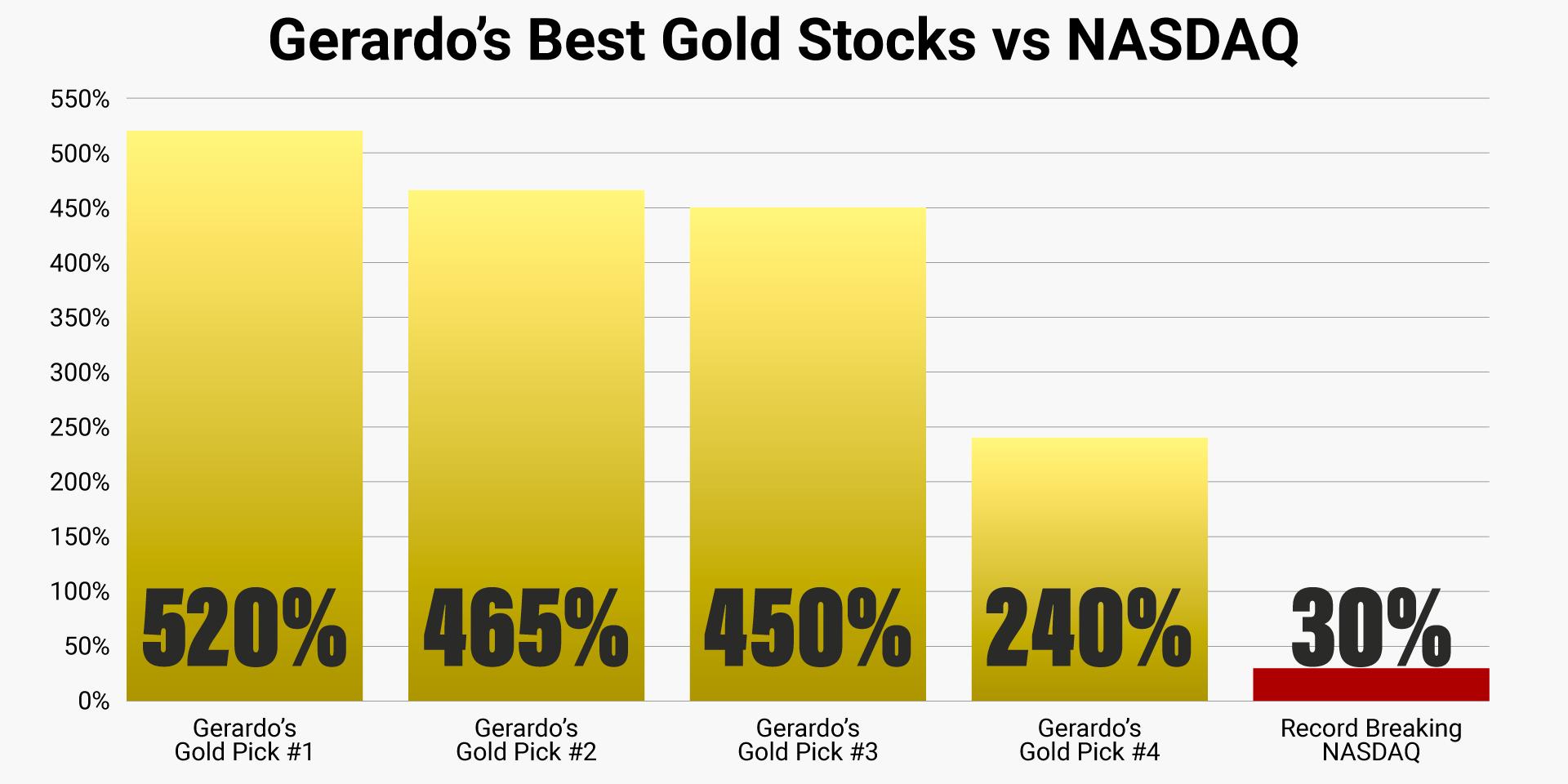 gerardo-top-gold-picks-vs-nasdaq