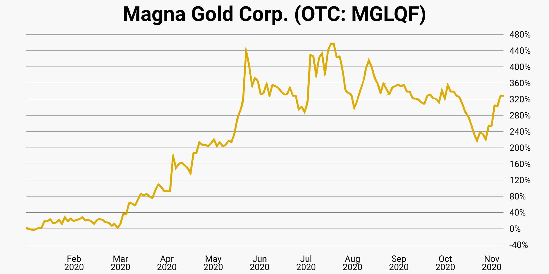 magna-gold-otc-mglqf
