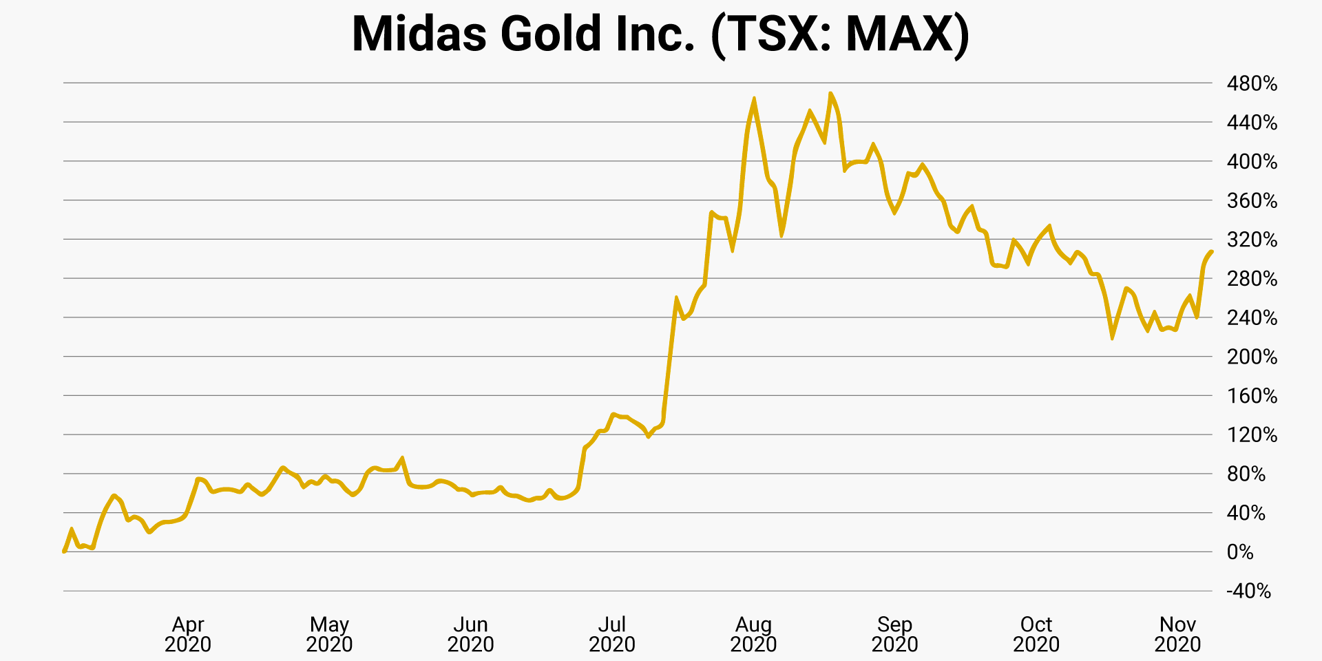 midas-gold-tsx-max