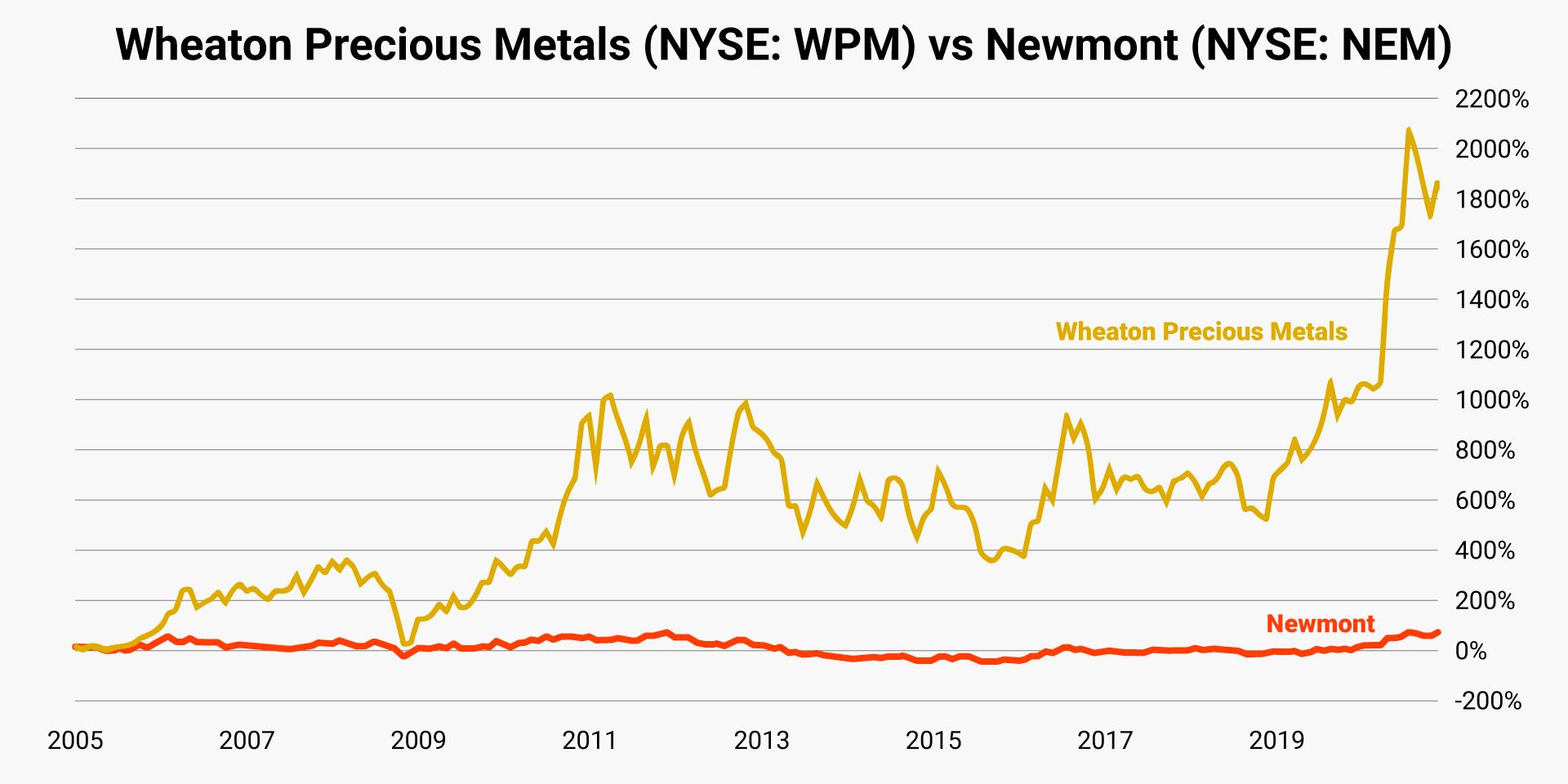 wheaton-precious-metals-vs-nemont