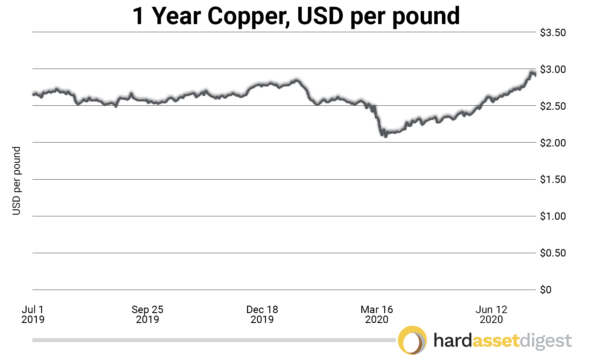 1 year copper per pound