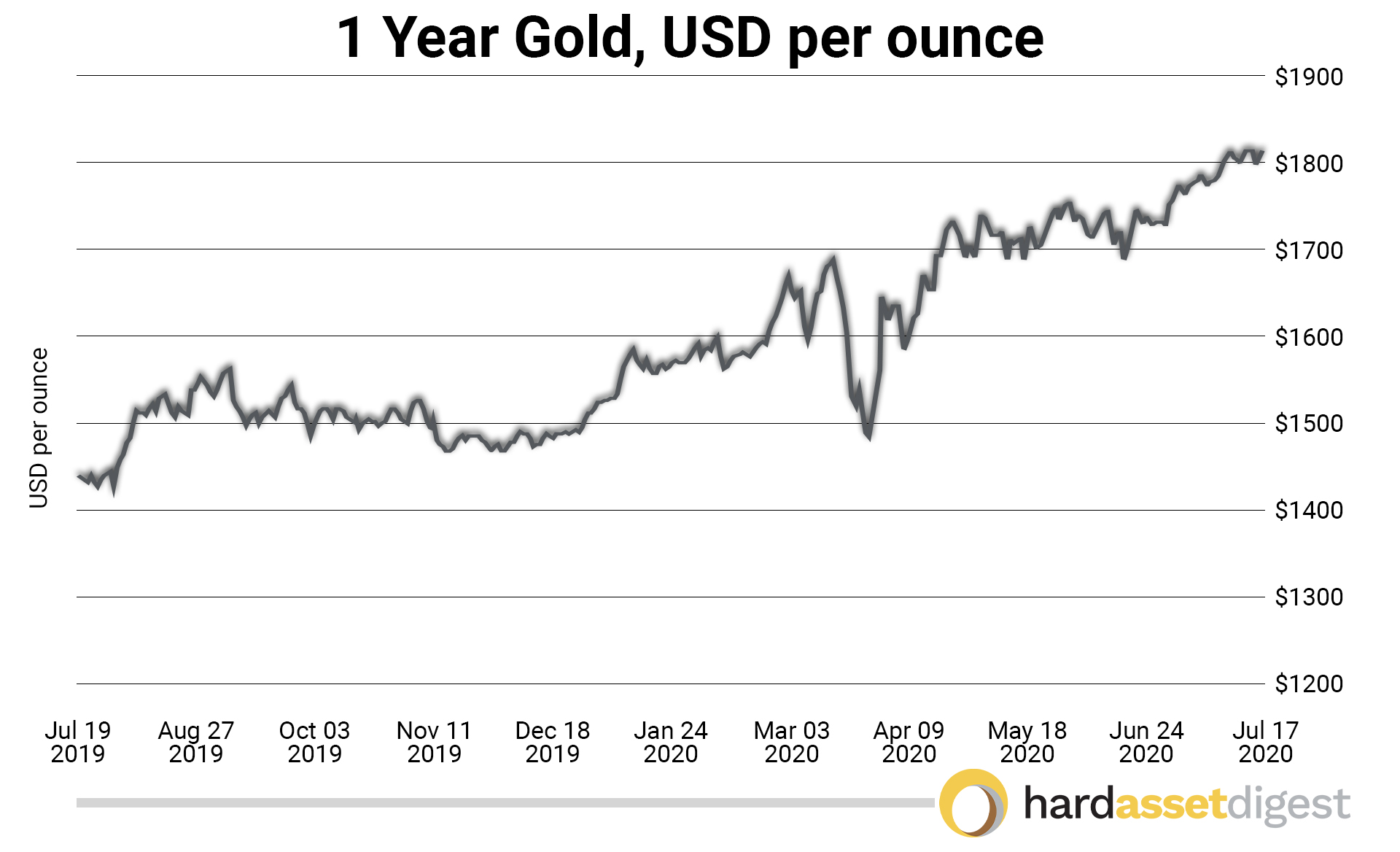 1year-gold-usd-per-ounce