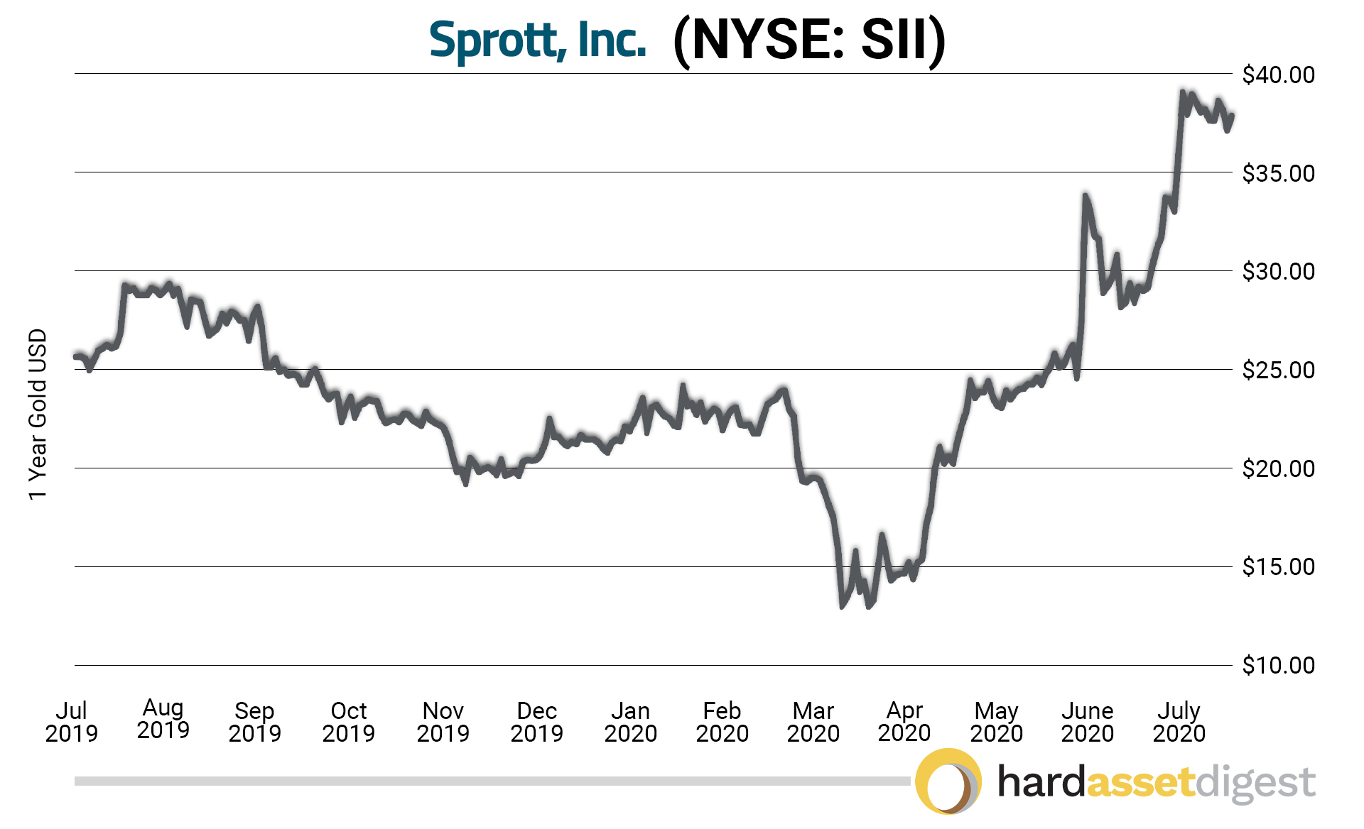 1 YEAR CHART SPROTT
