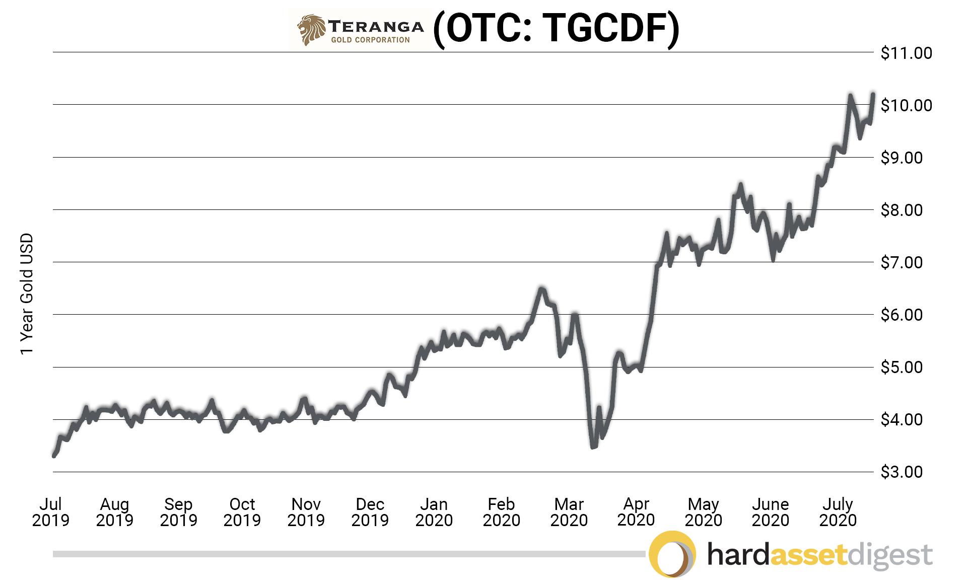 teranga-1year-chart