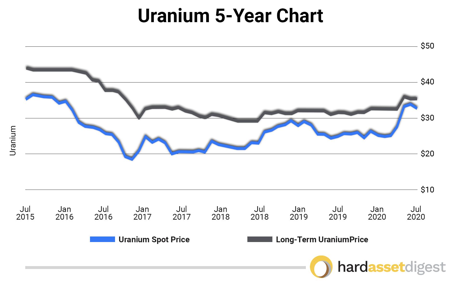 5 year uranium chart