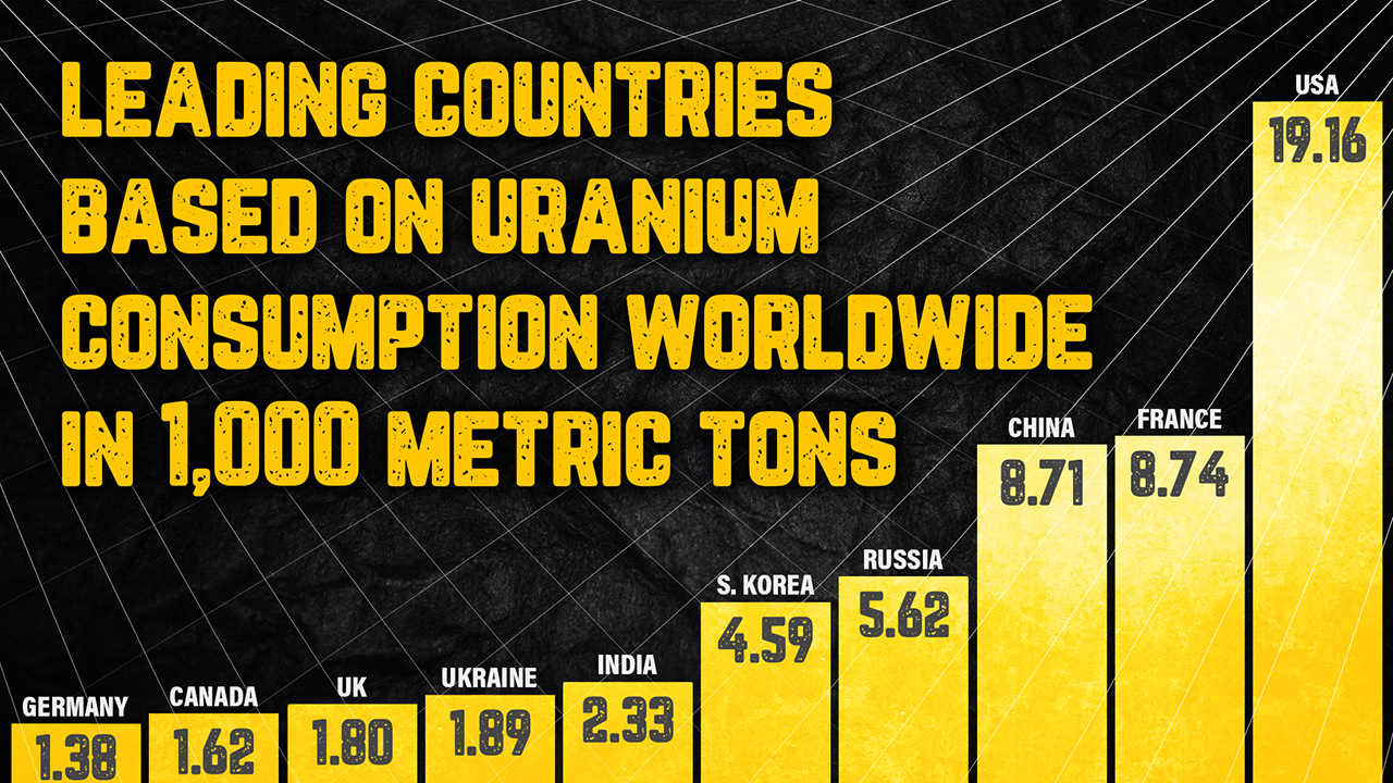 uranium concumption chart