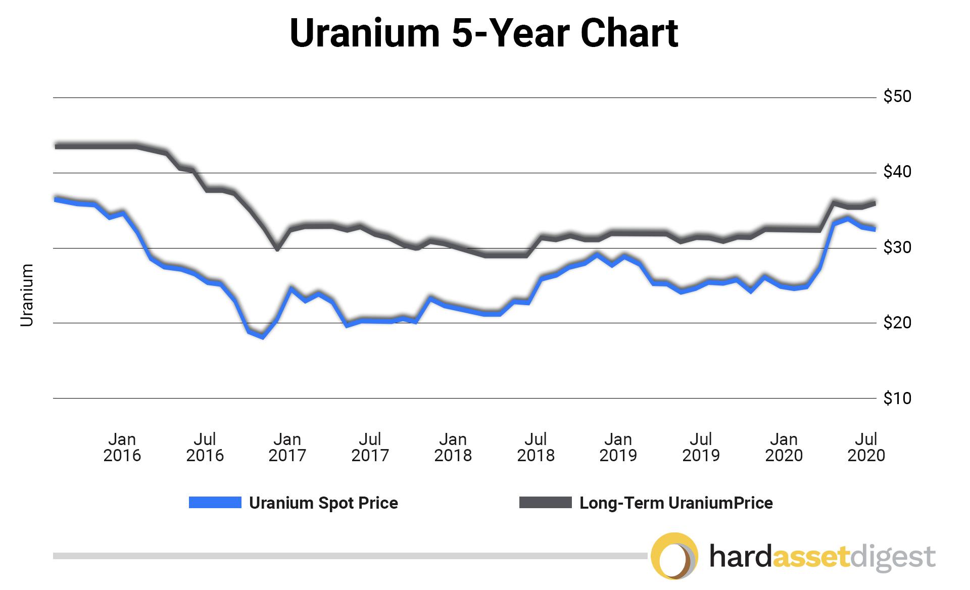 uranium-5year-chart