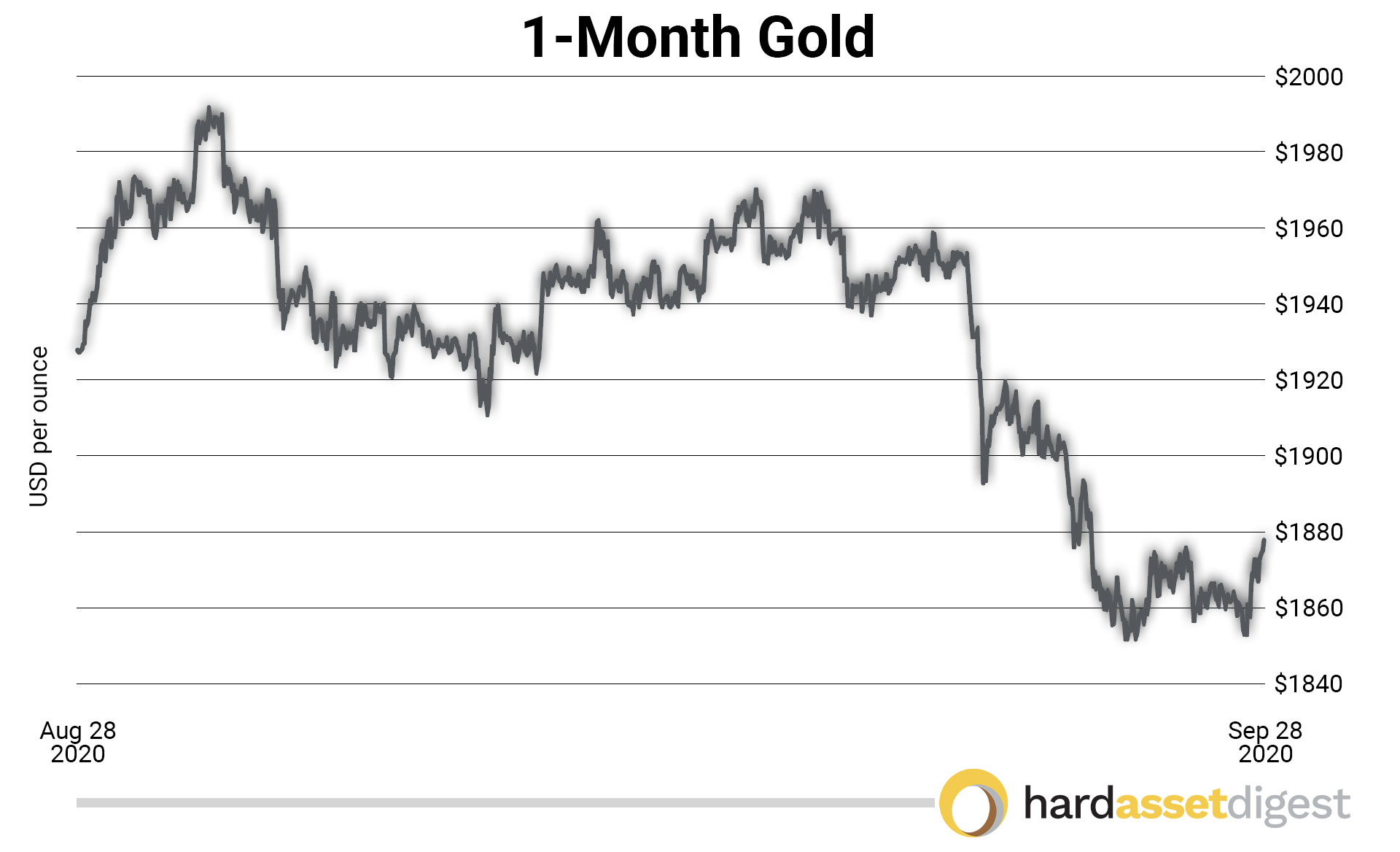 1month-gold-usd-per-ounce