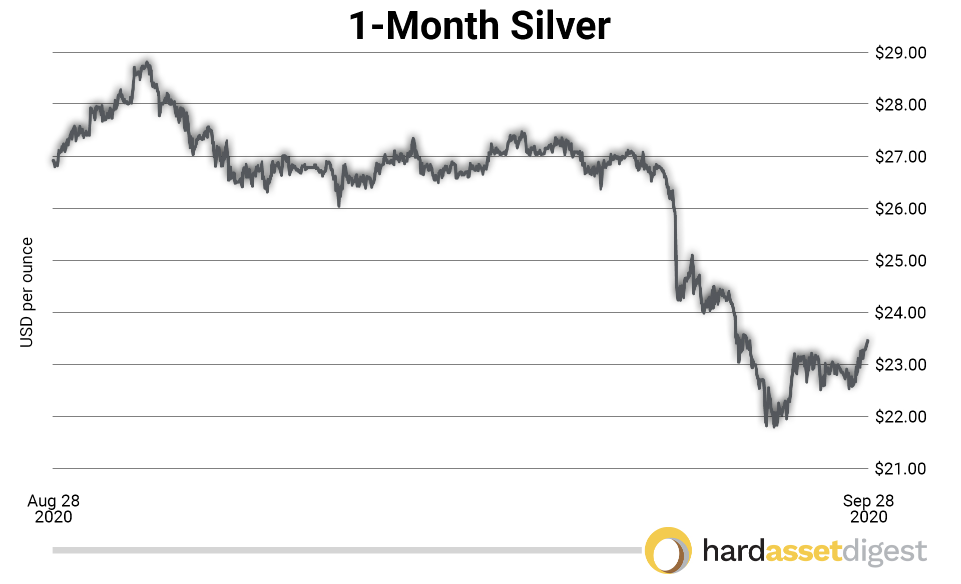 1month-silver-usd-per-ounce