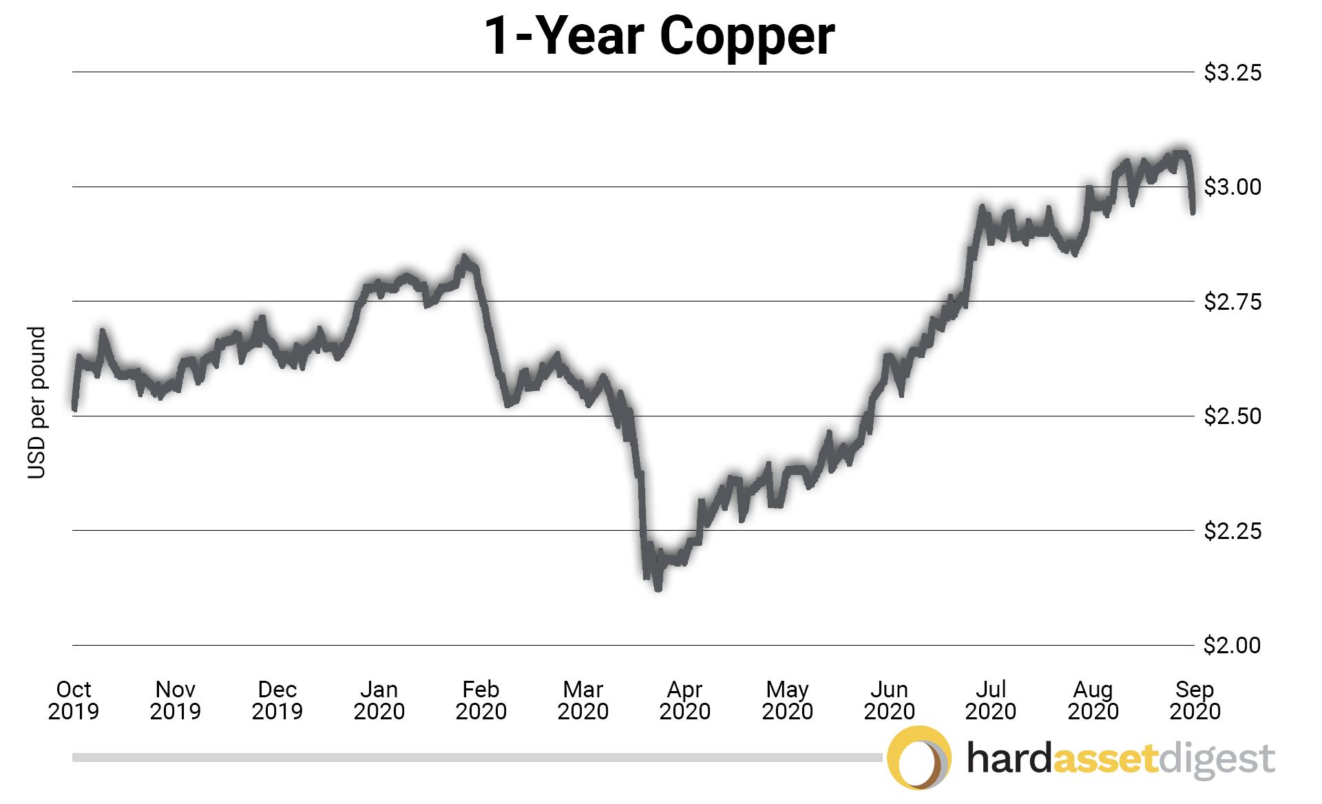 1year-copper-usd-per-pound