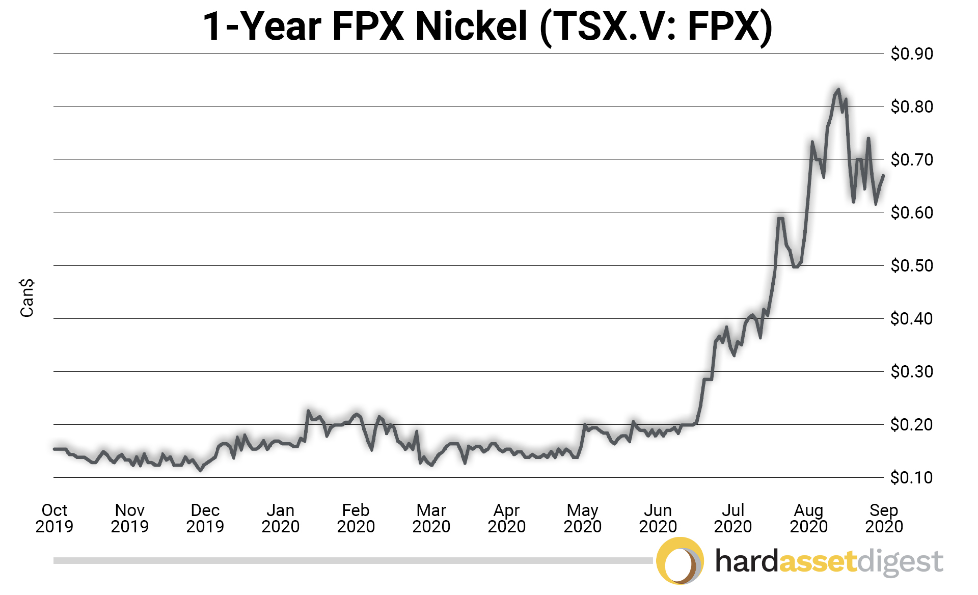 1year-fpx-nickel-canadian