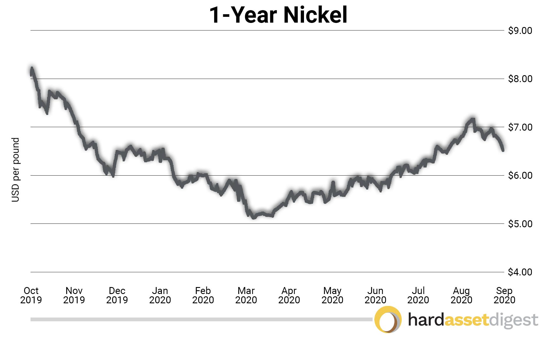 1year-nickel-usd-per-pound