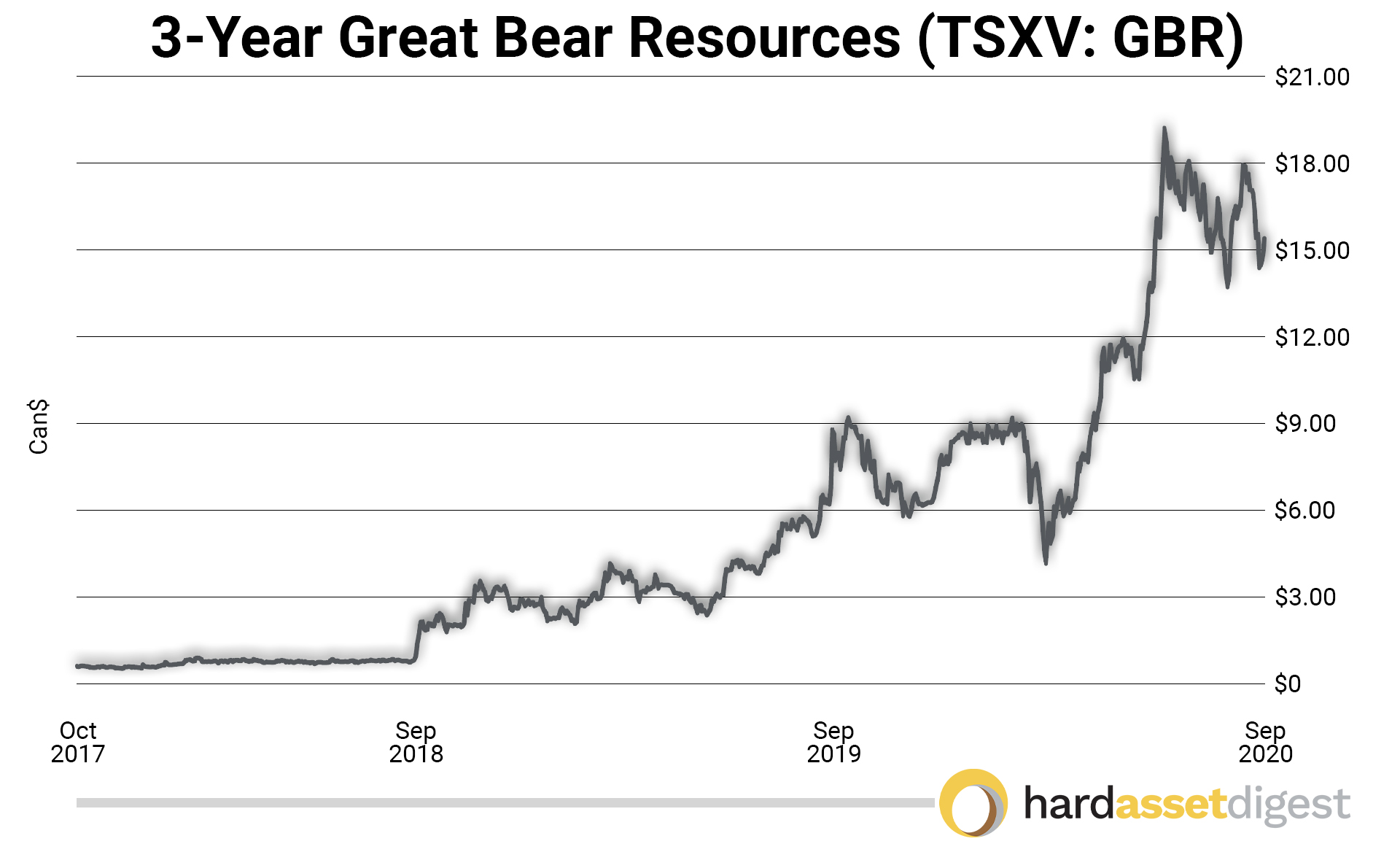 3year-great-bear-resources-canadian