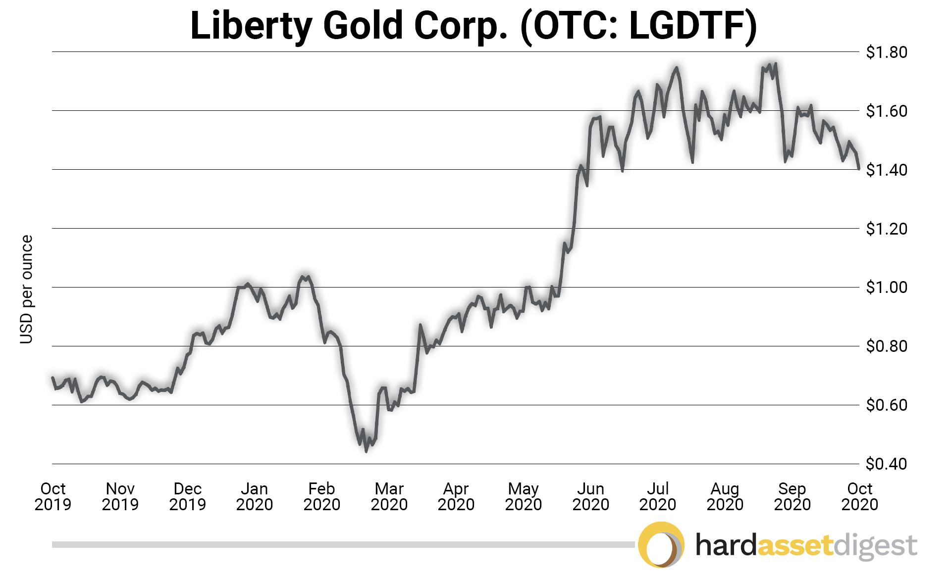 Liberty Gold Corp