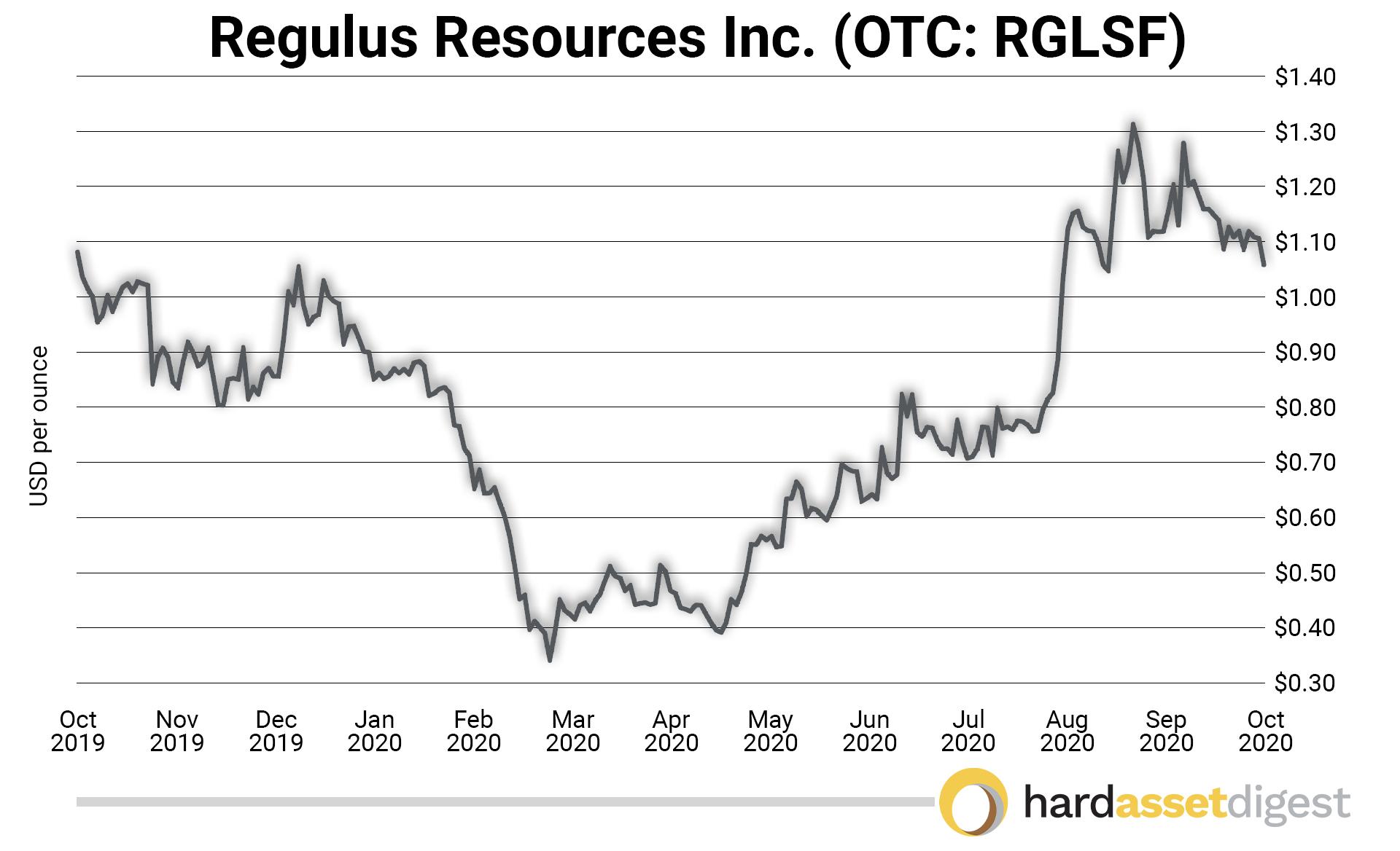 Regulus Resources