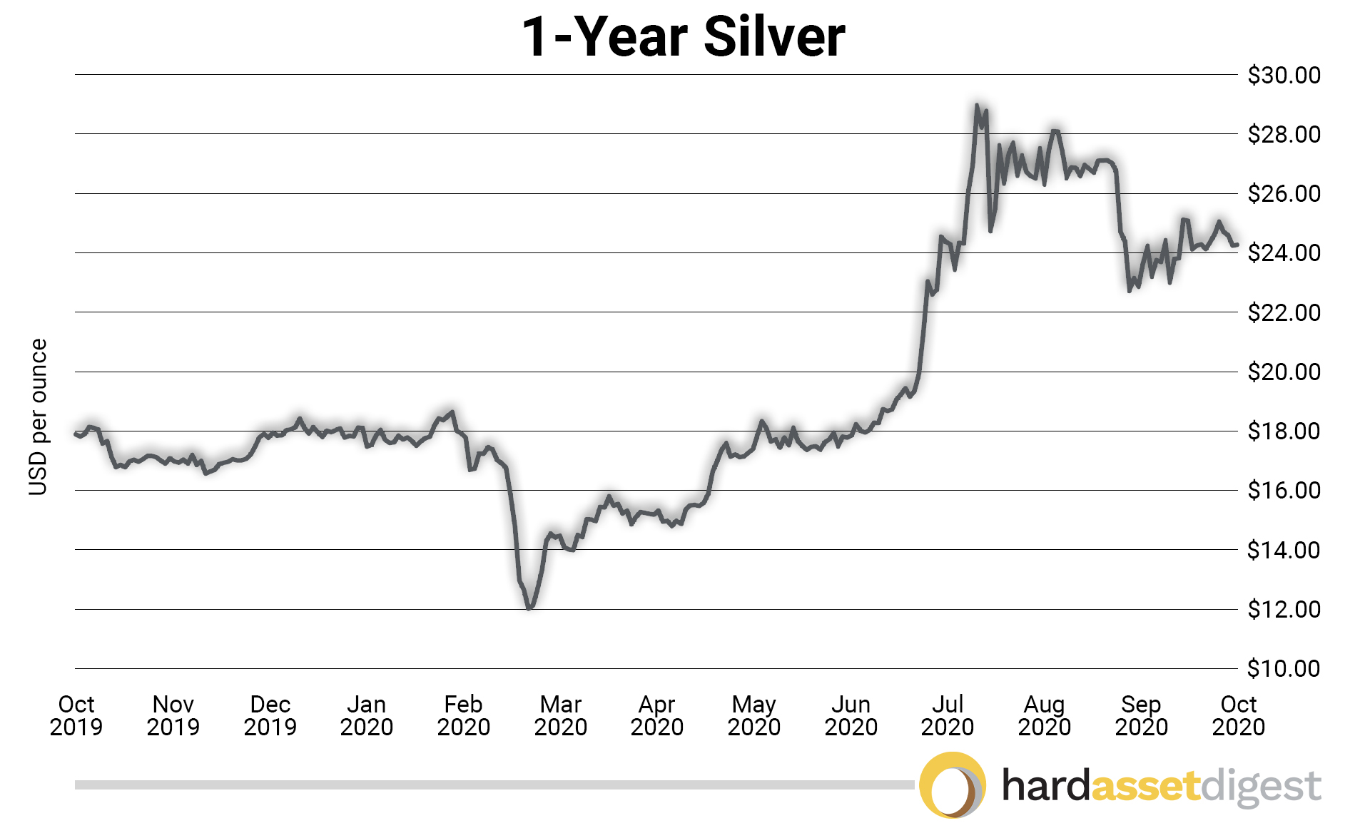 1-Silver Gold
