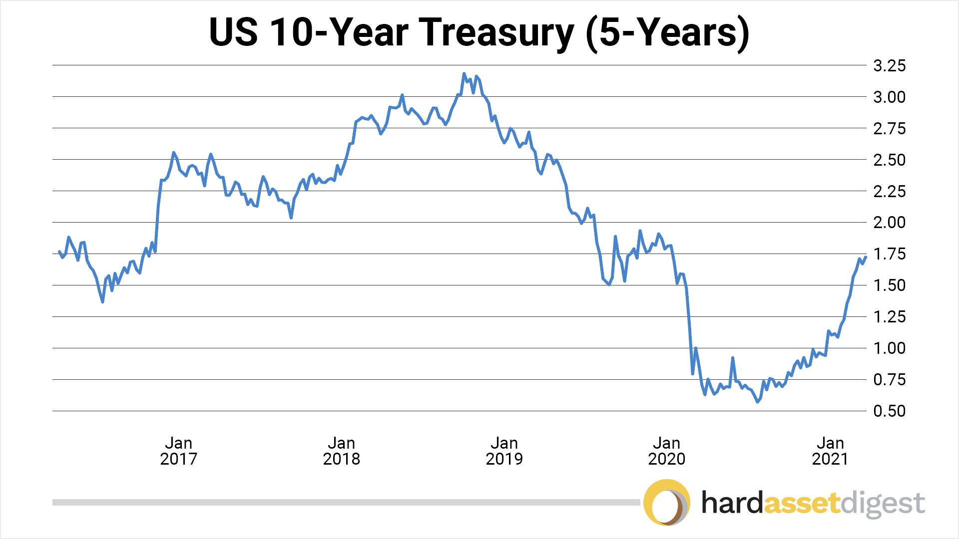 chart-10-year-us-treasury-5-year