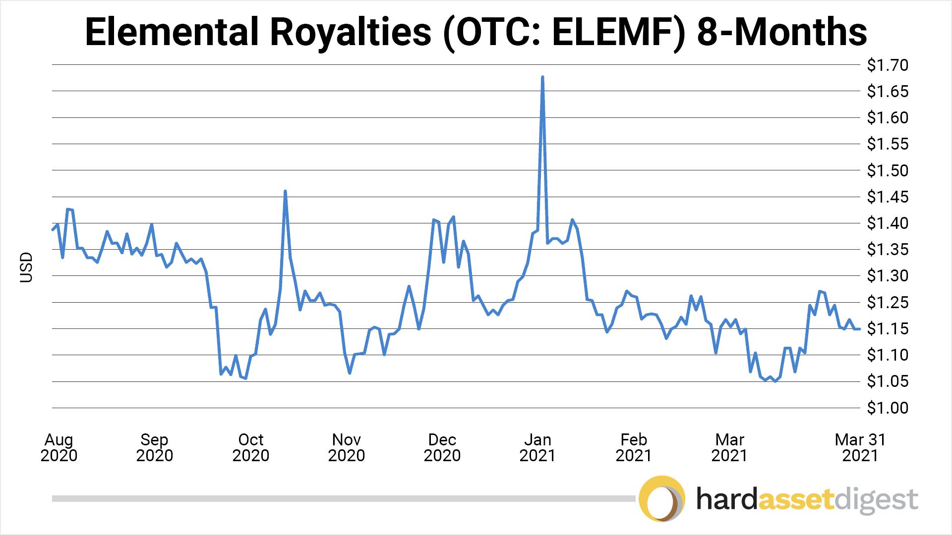 chart-elemental-1-year