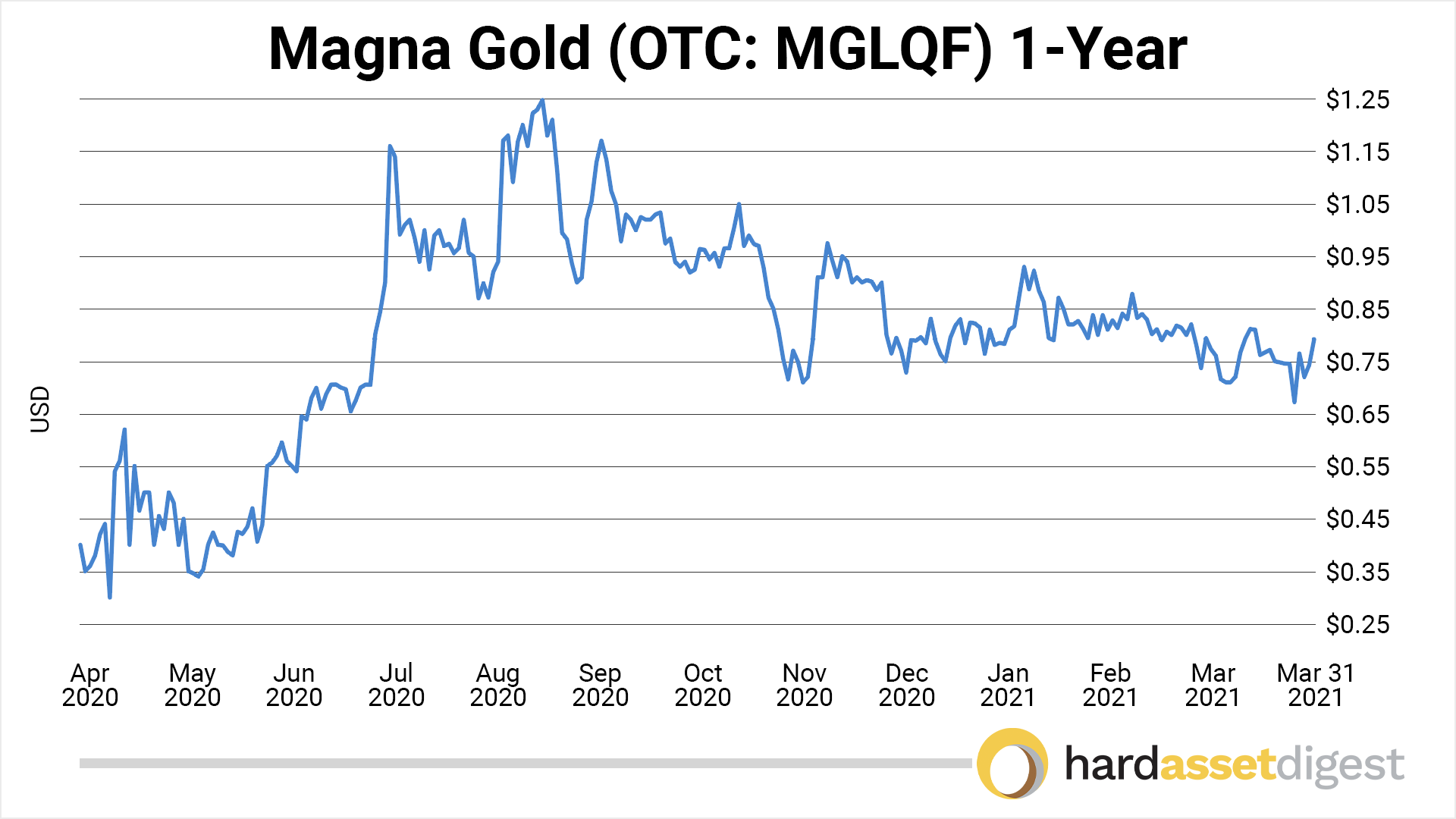 chart-magna-1-year
