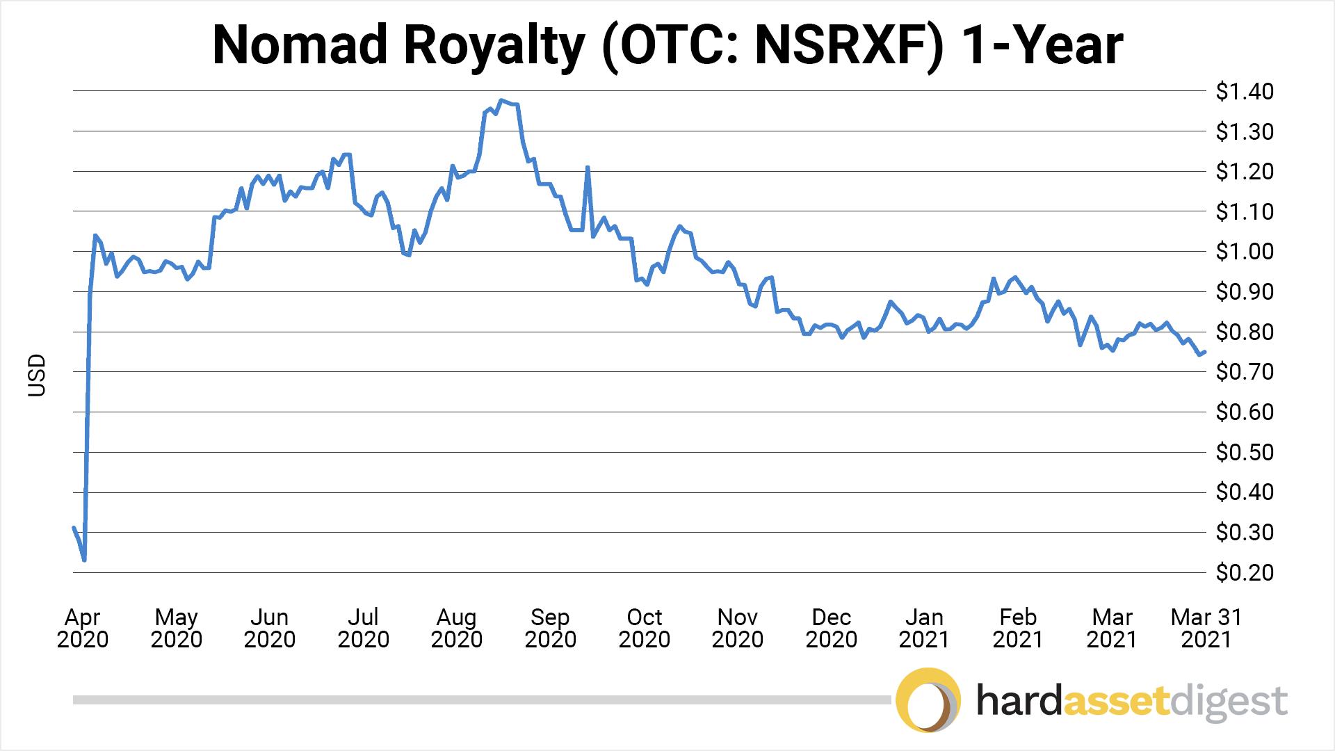 chart-nomad-1-year