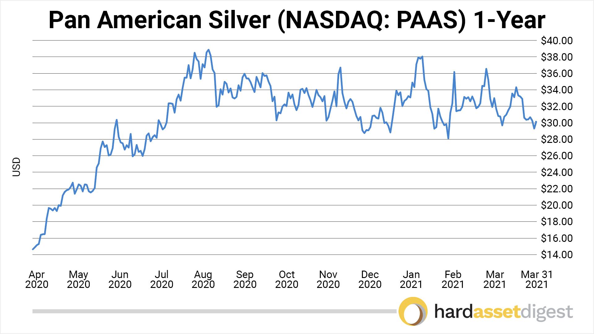 chart-pan-american-1-year