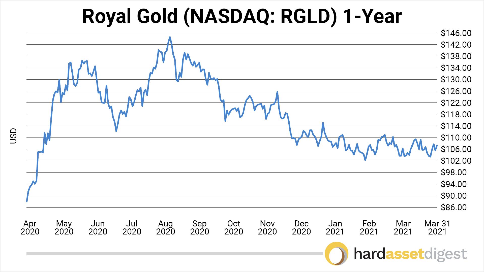 chart-royal-gold-1-year