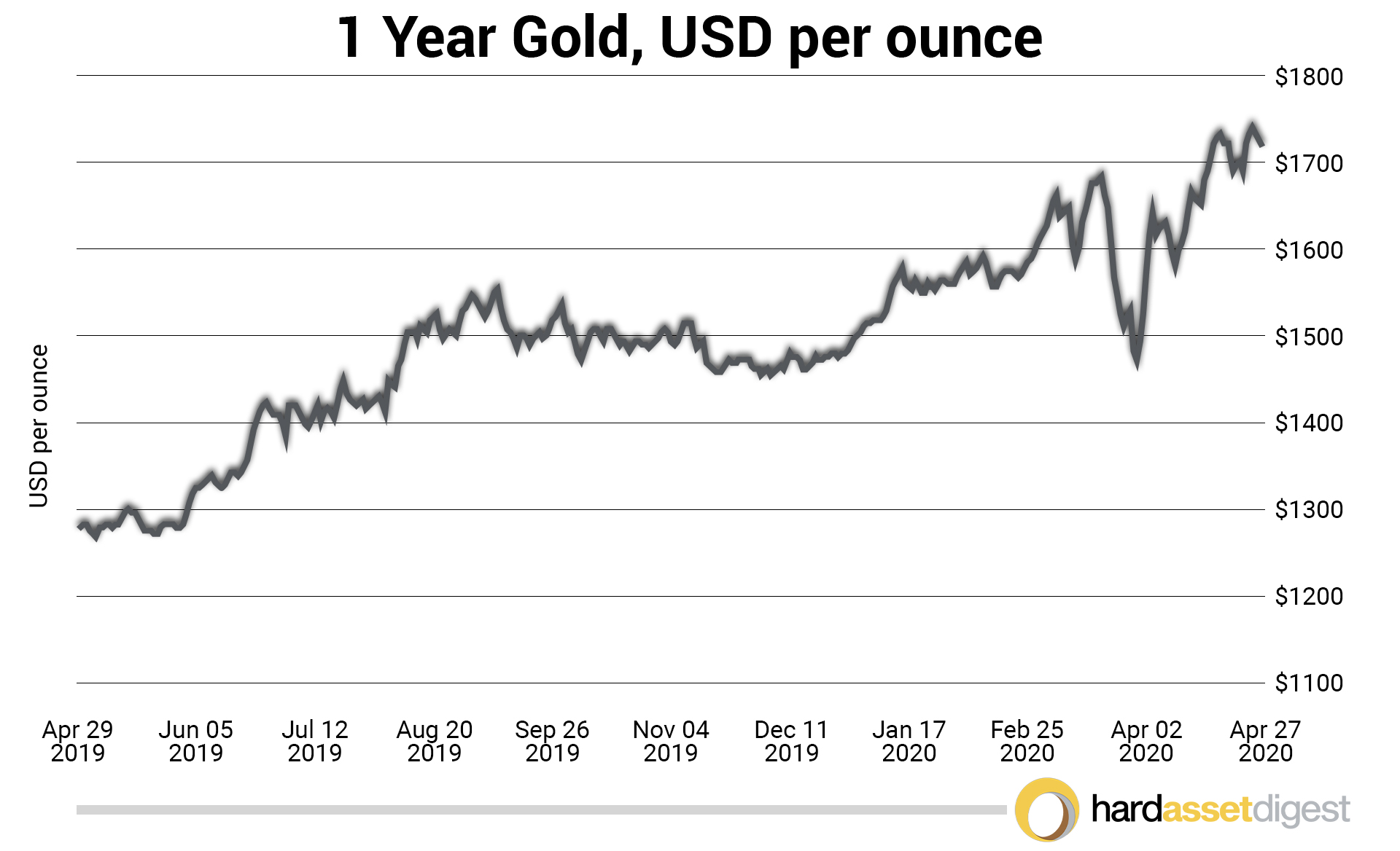 1 Year Gold Chart