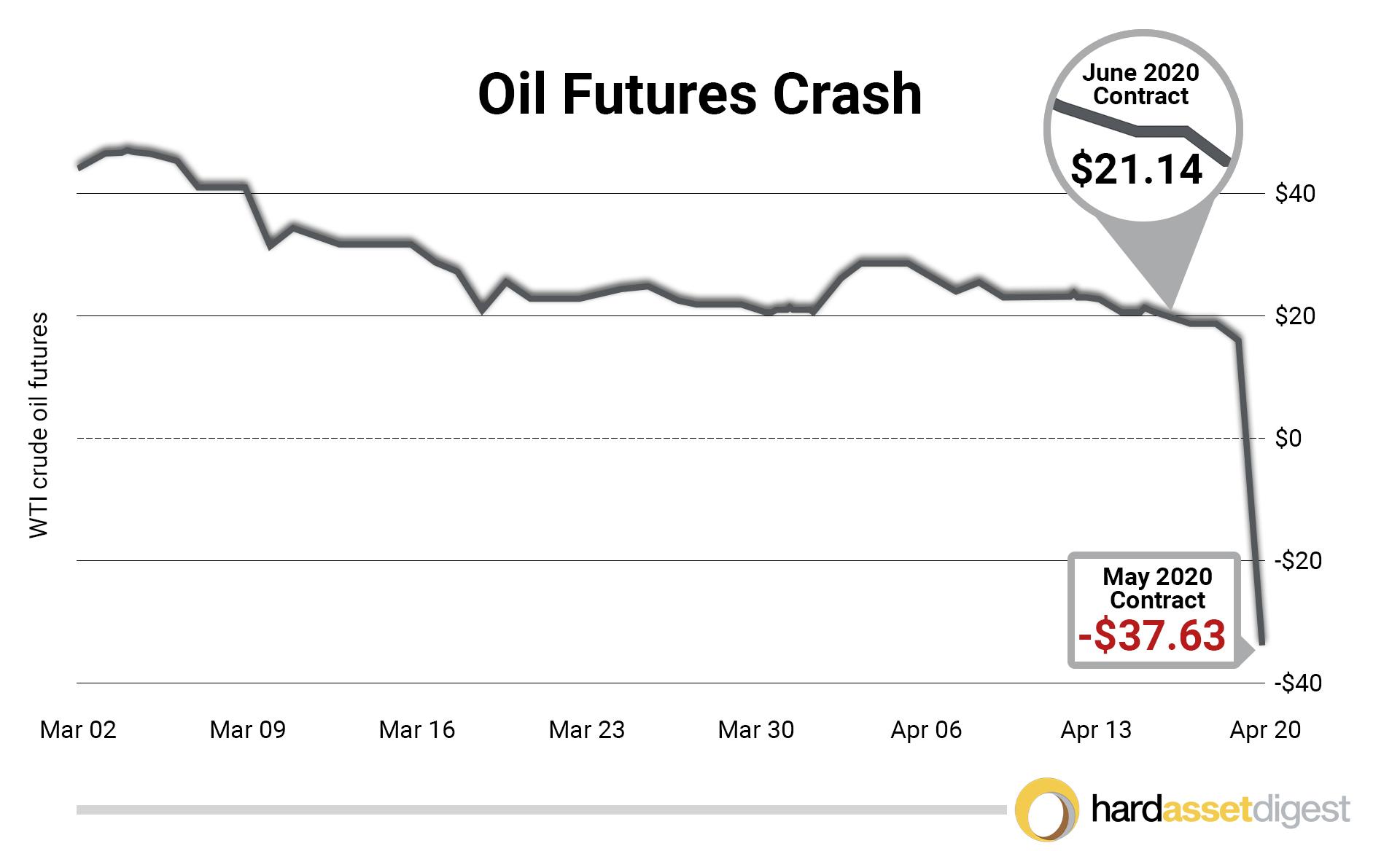 oil-futures-crash