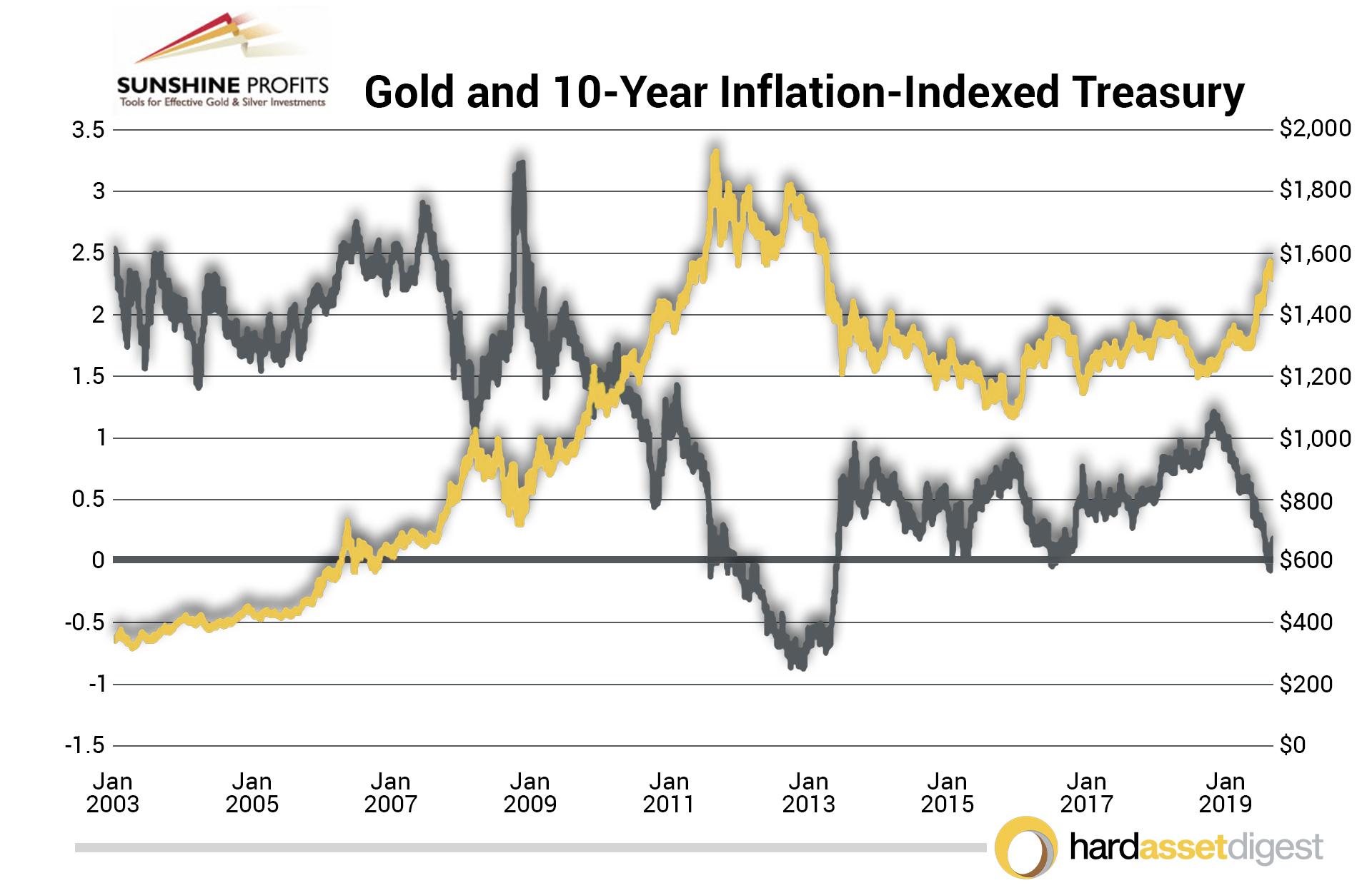 sunshine-profits-gold-10year-inflation