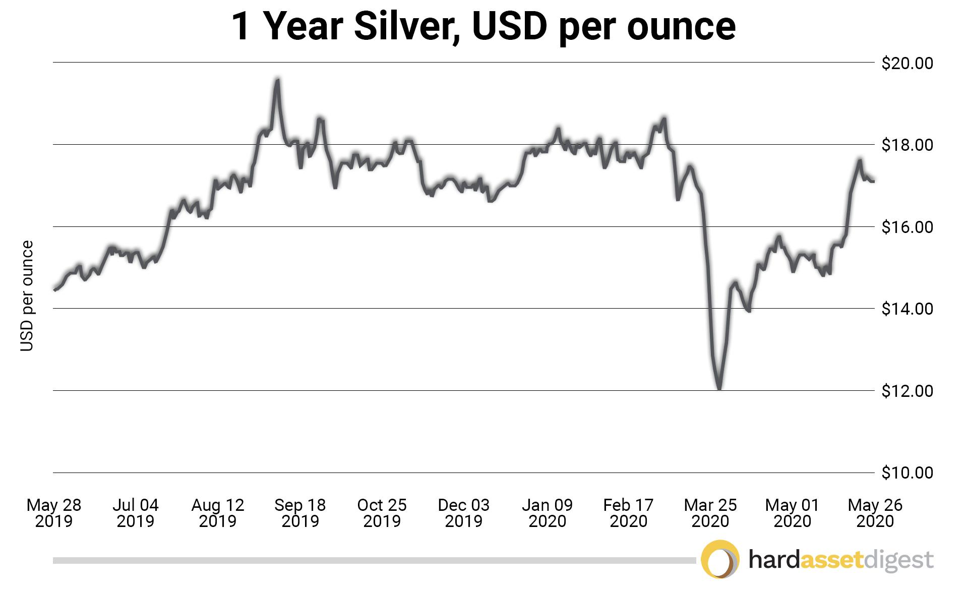 1year-silver-usd-per-ounce