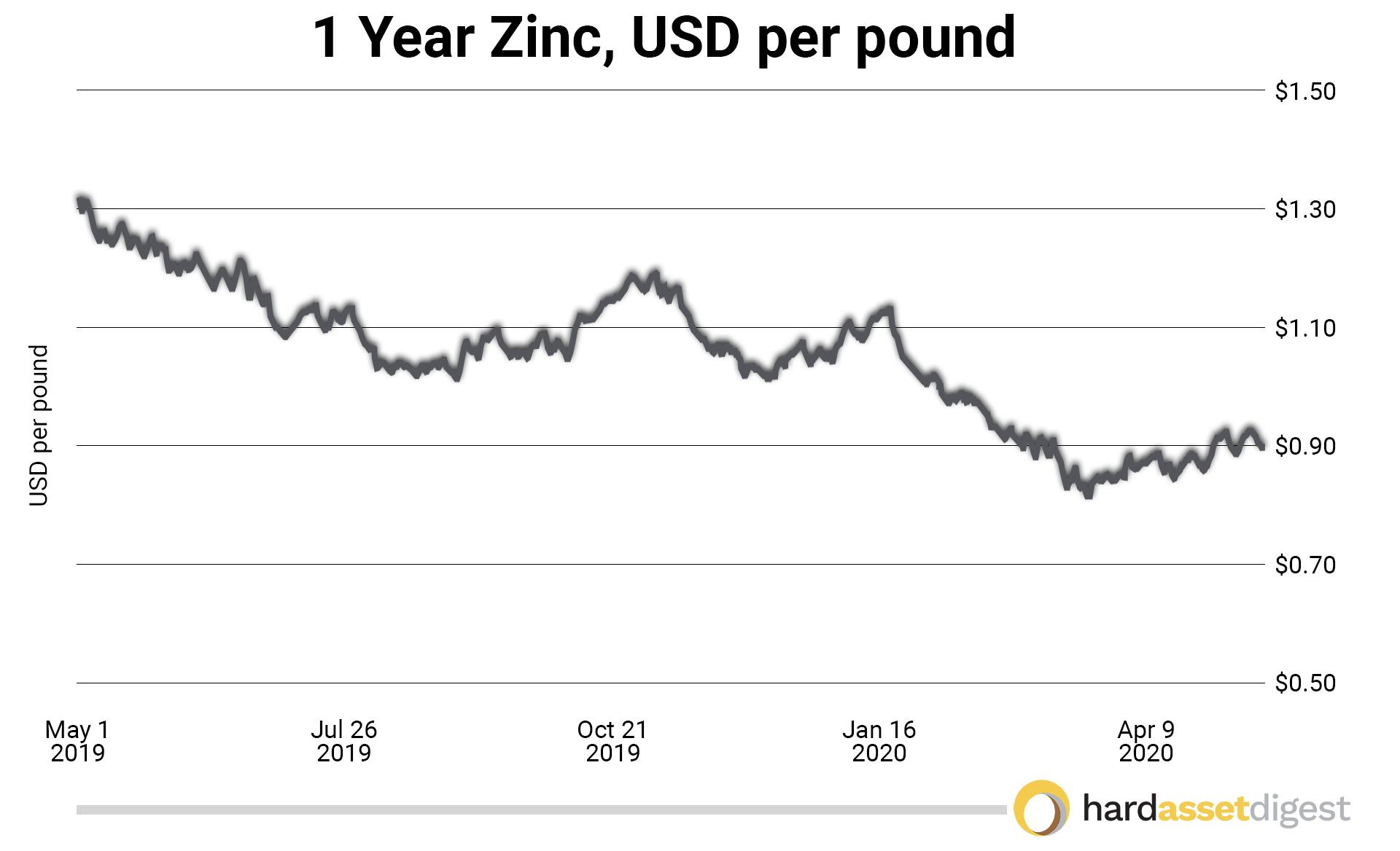 1year-zinc-usd-per-pound