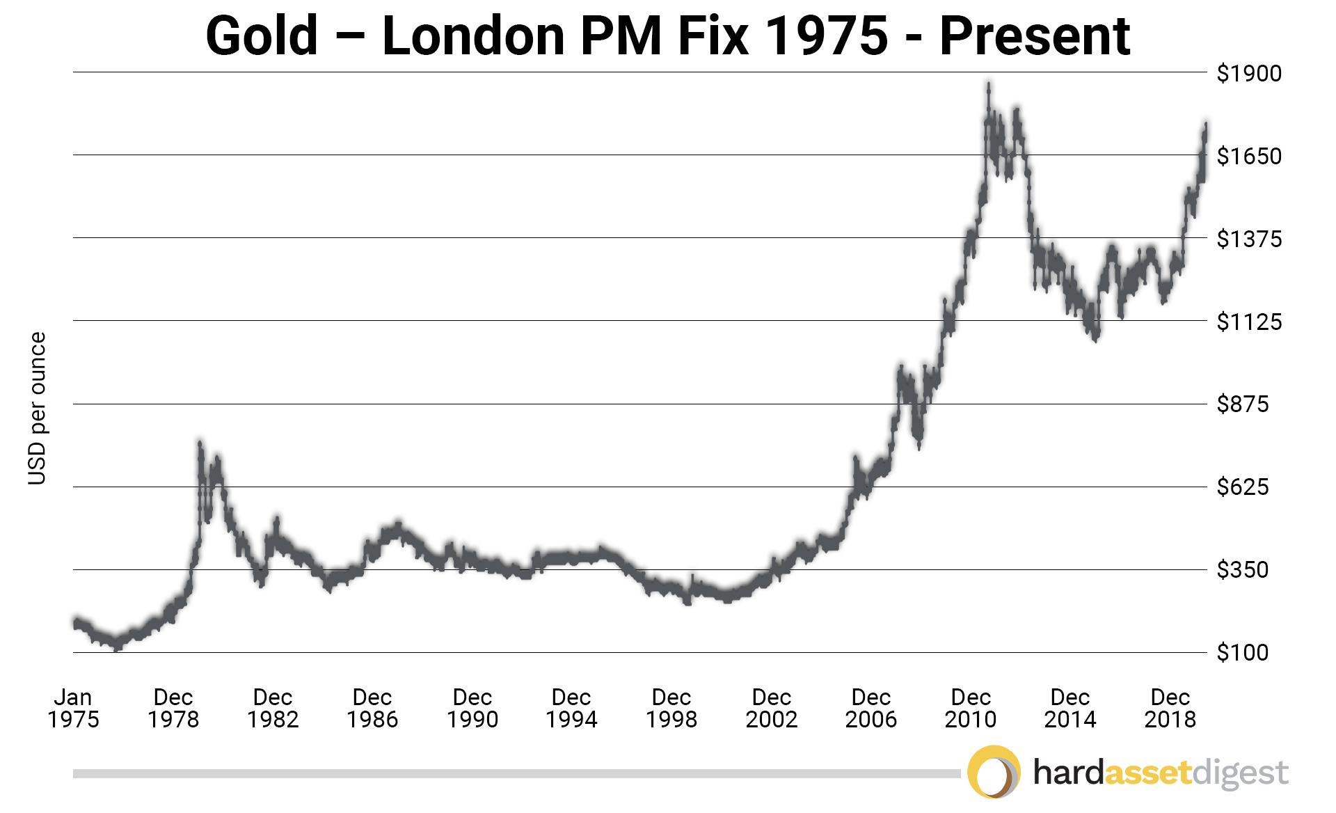 gold-london-pm-fix-1975-present