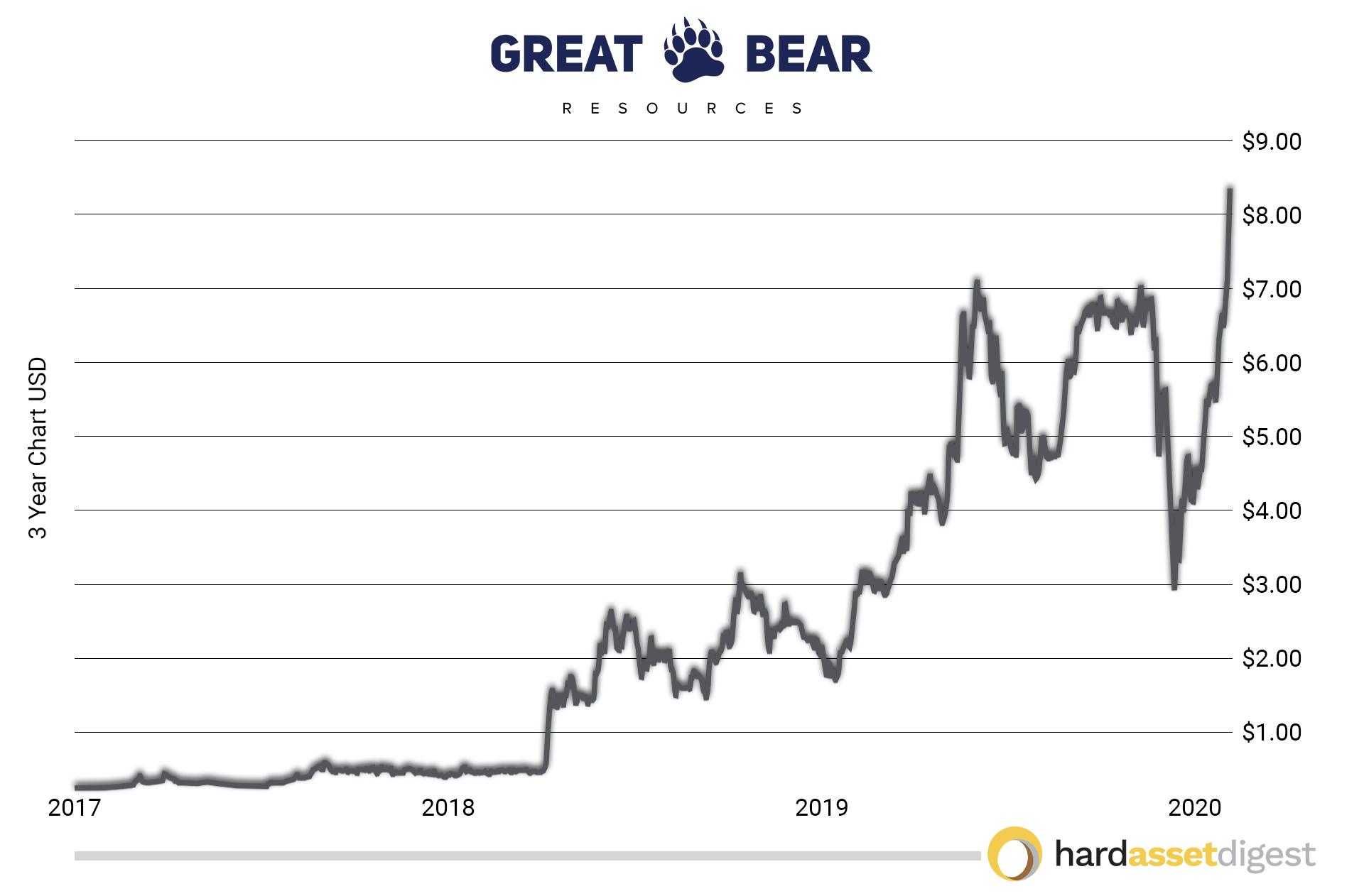 great-bear-3-year-chart