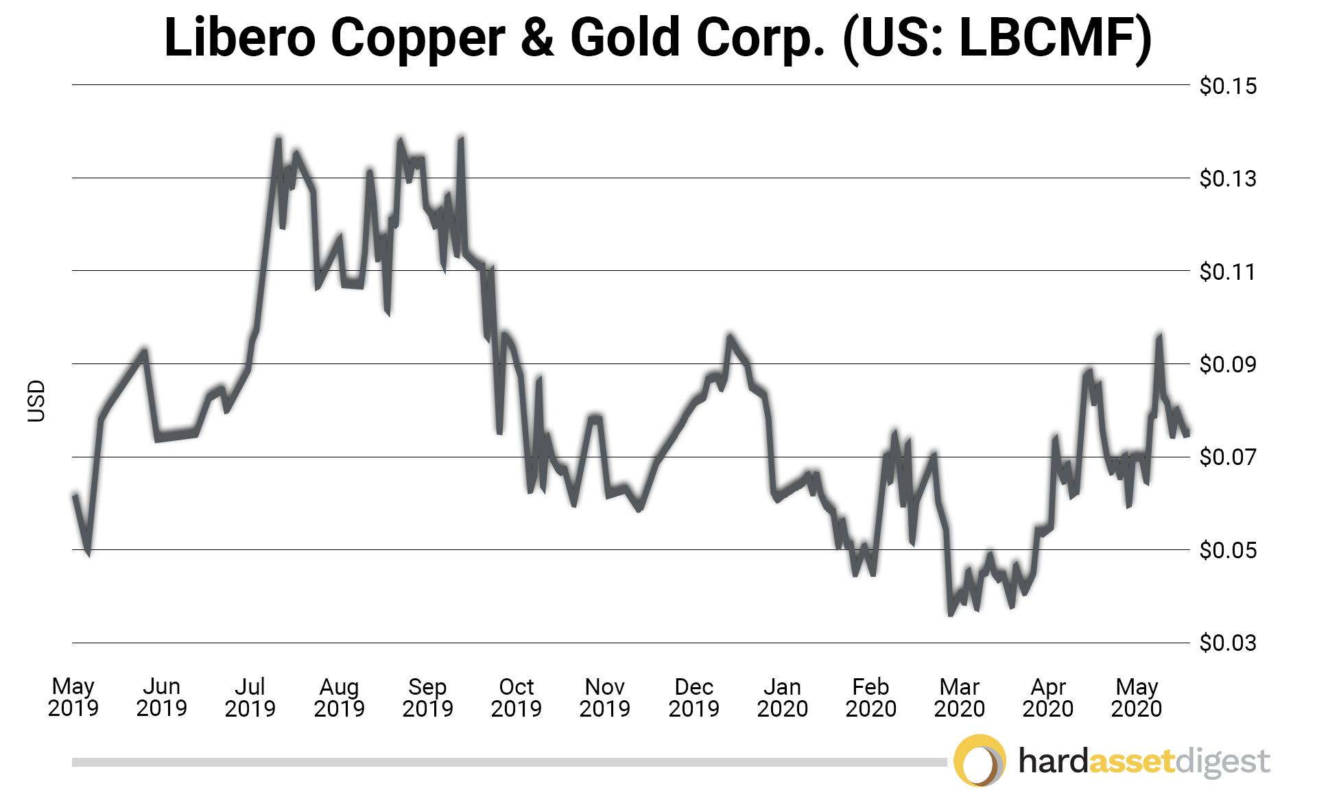 libero-copper-gold