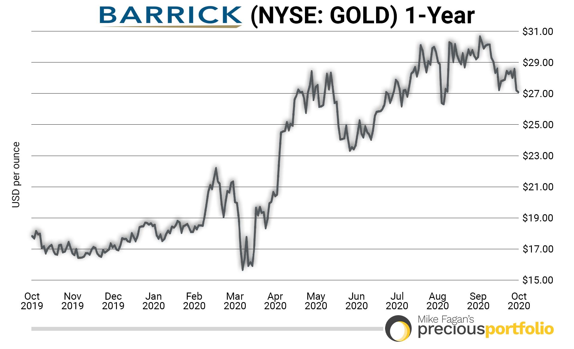 1-Year Barrick Gold