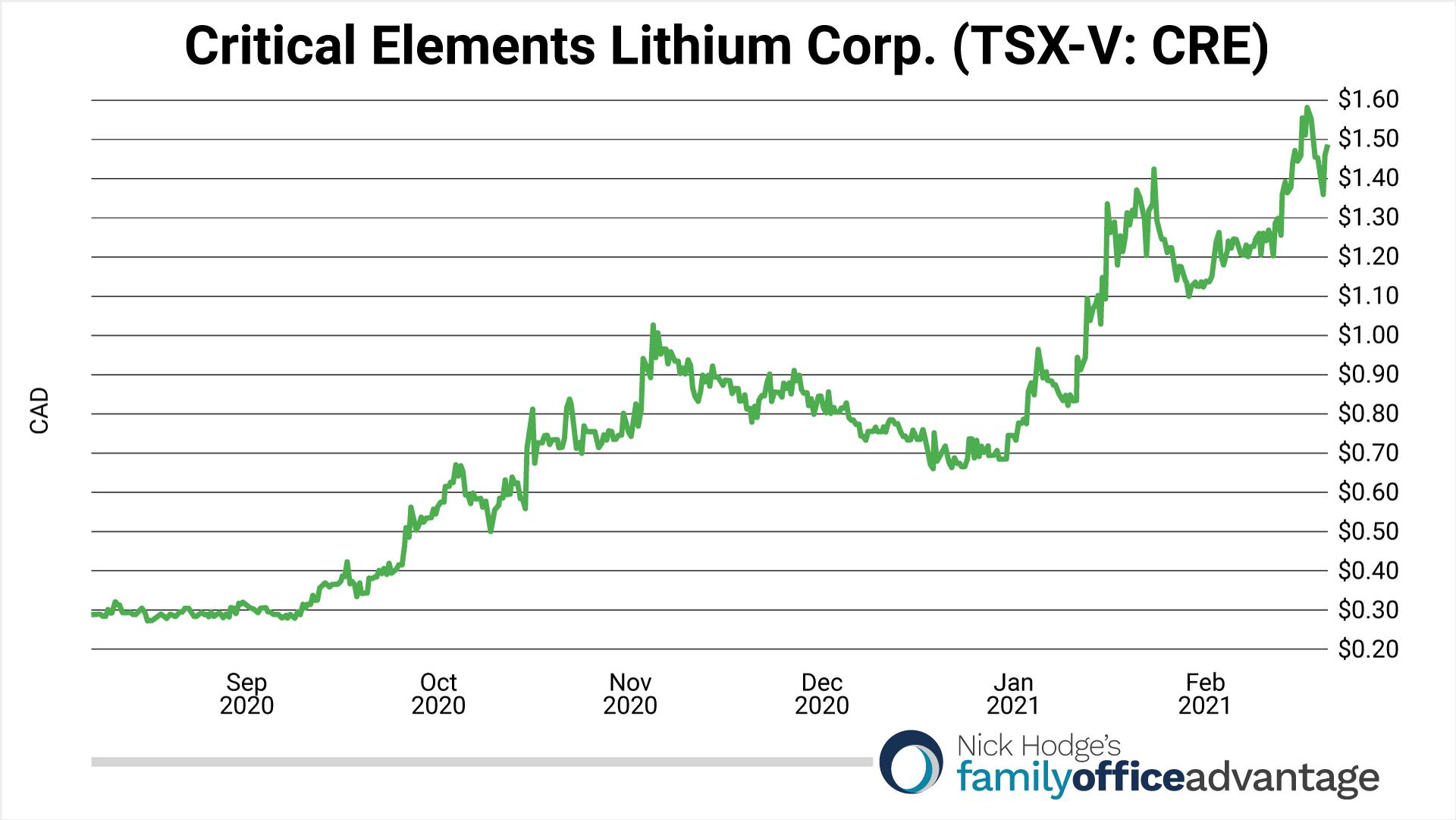 Critical Elements Lithium