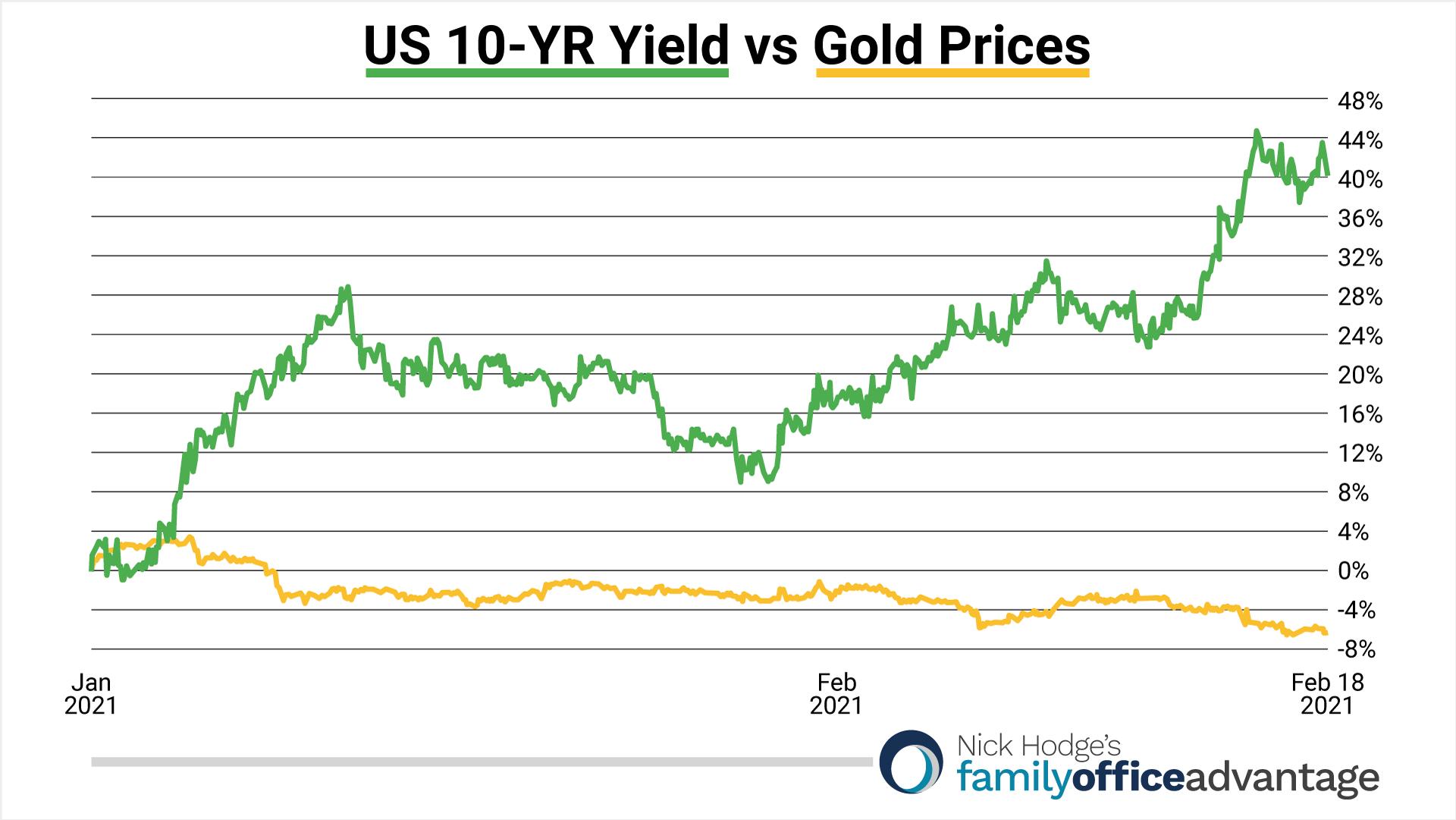 Bond Yields vs Gold