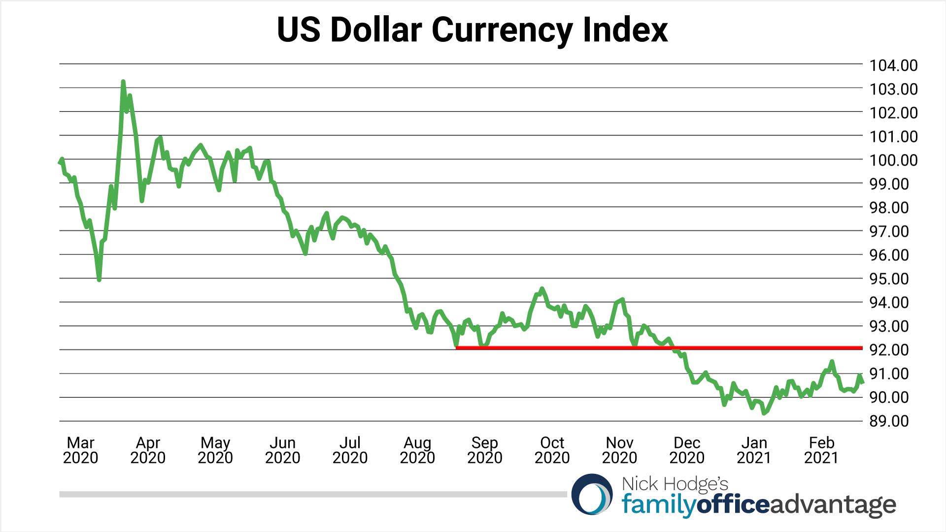 DXY Dollar Index