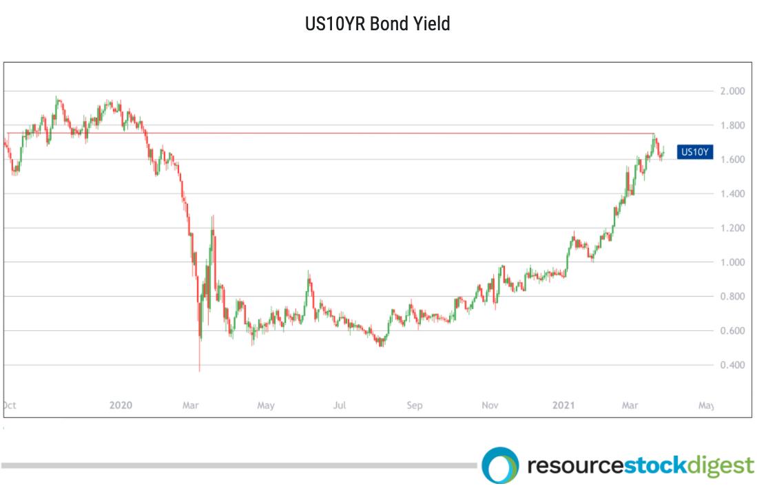 US 10 yr bond