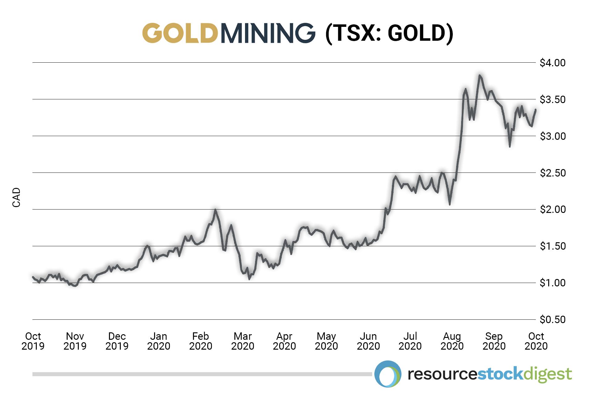 GoldMining Stock NYSE