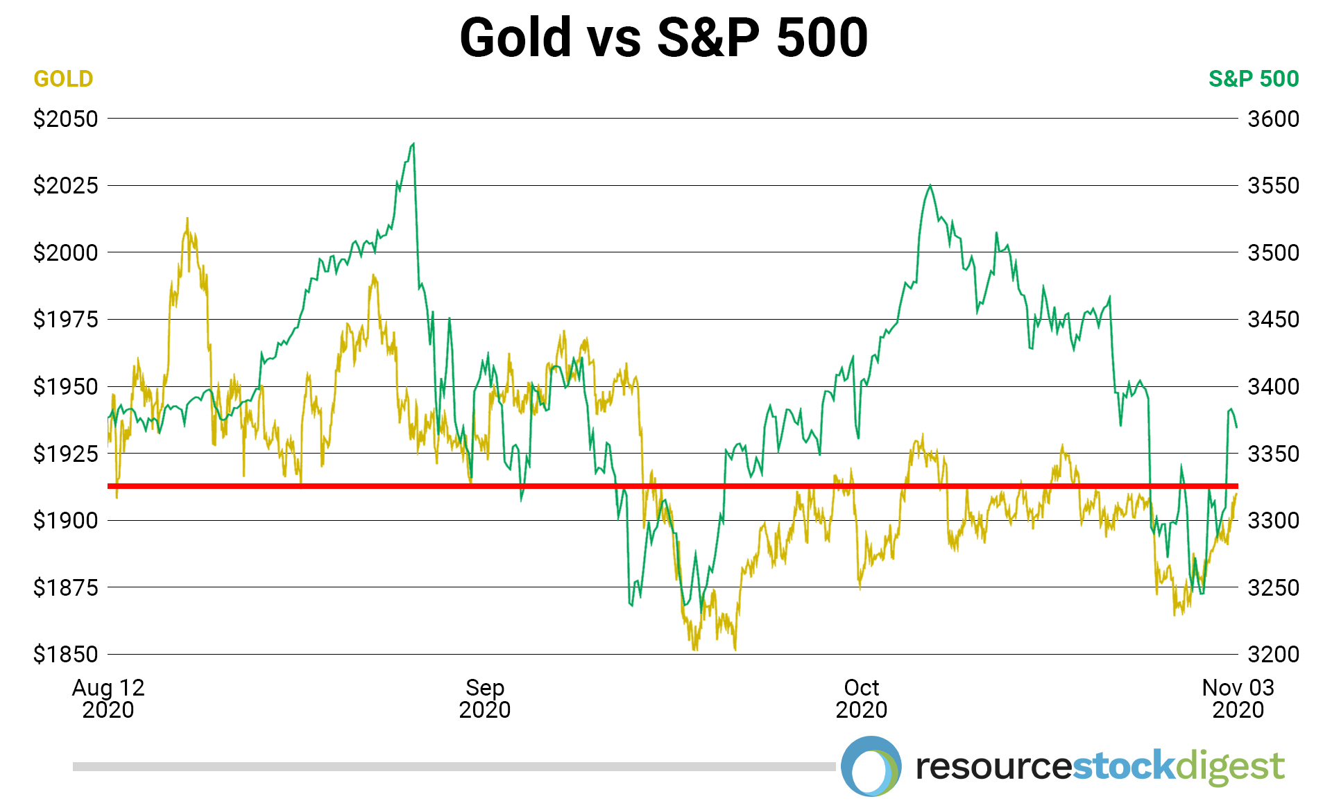 Gold vs. S&P500