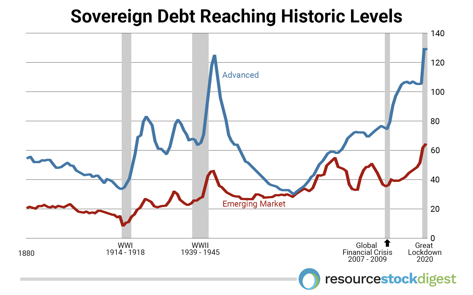 Sovereign Debt Reaching Historic Levels