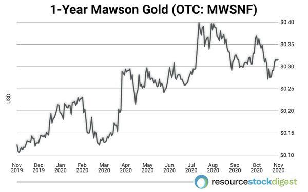 Mawson Gold