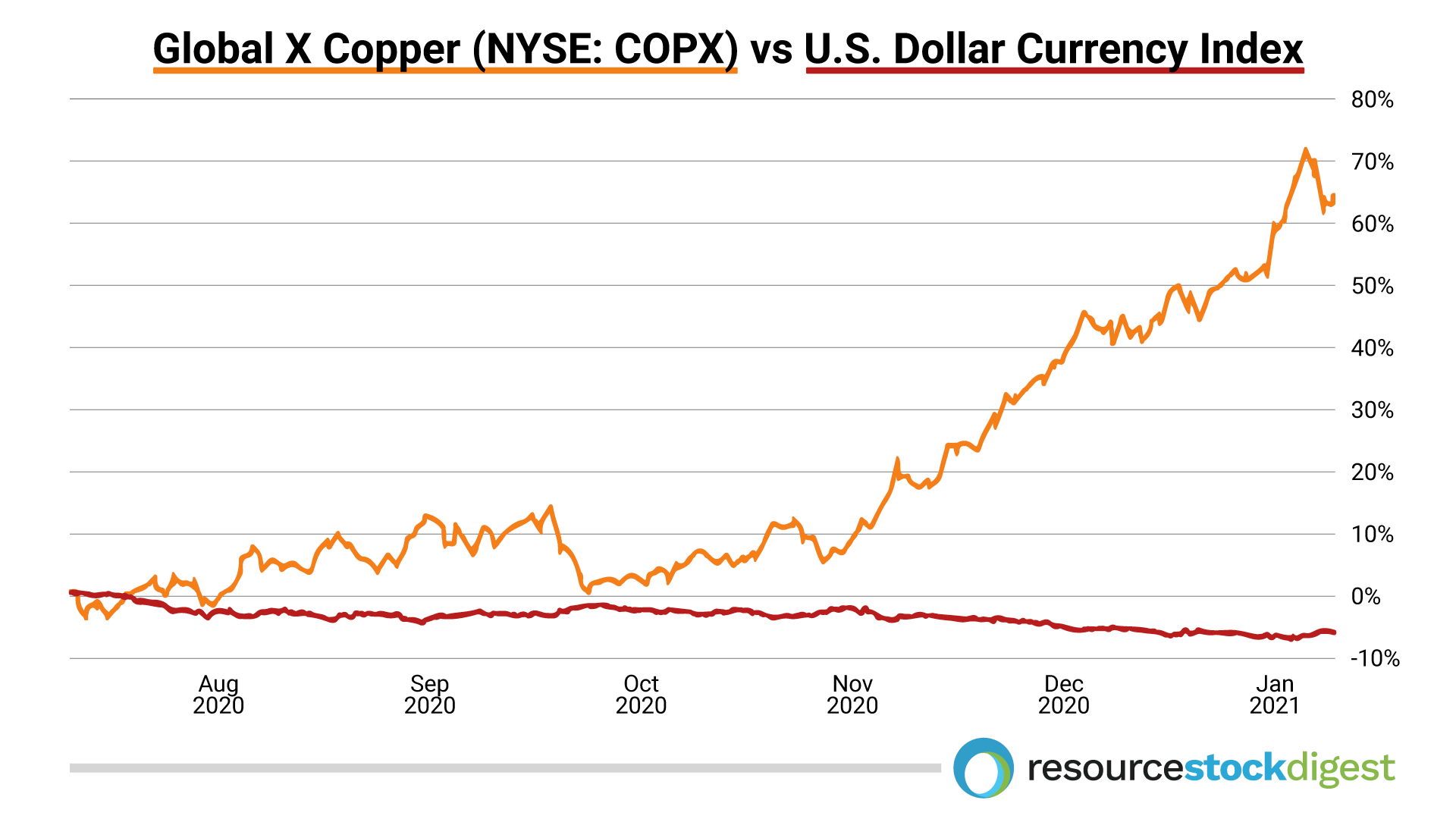 global-x-copper-vs-us-dollar-currency-index