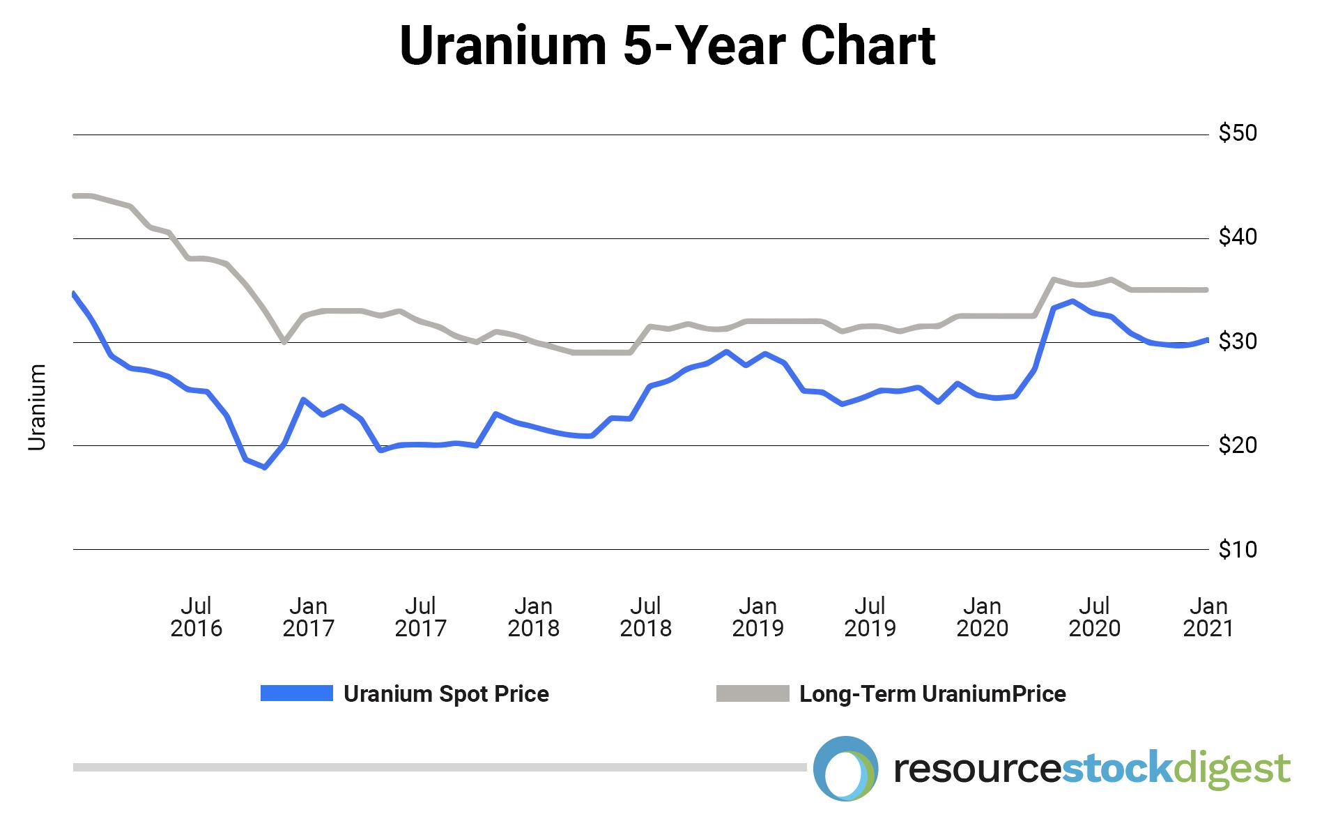 urananium-5year-chart