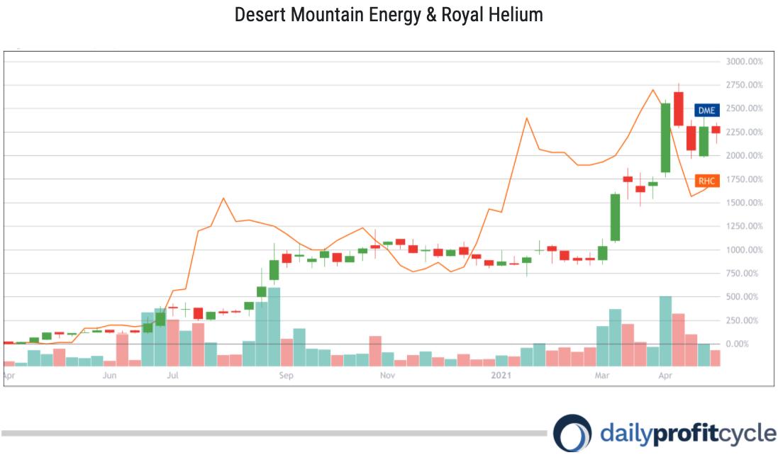 Investing in Helium Stocks