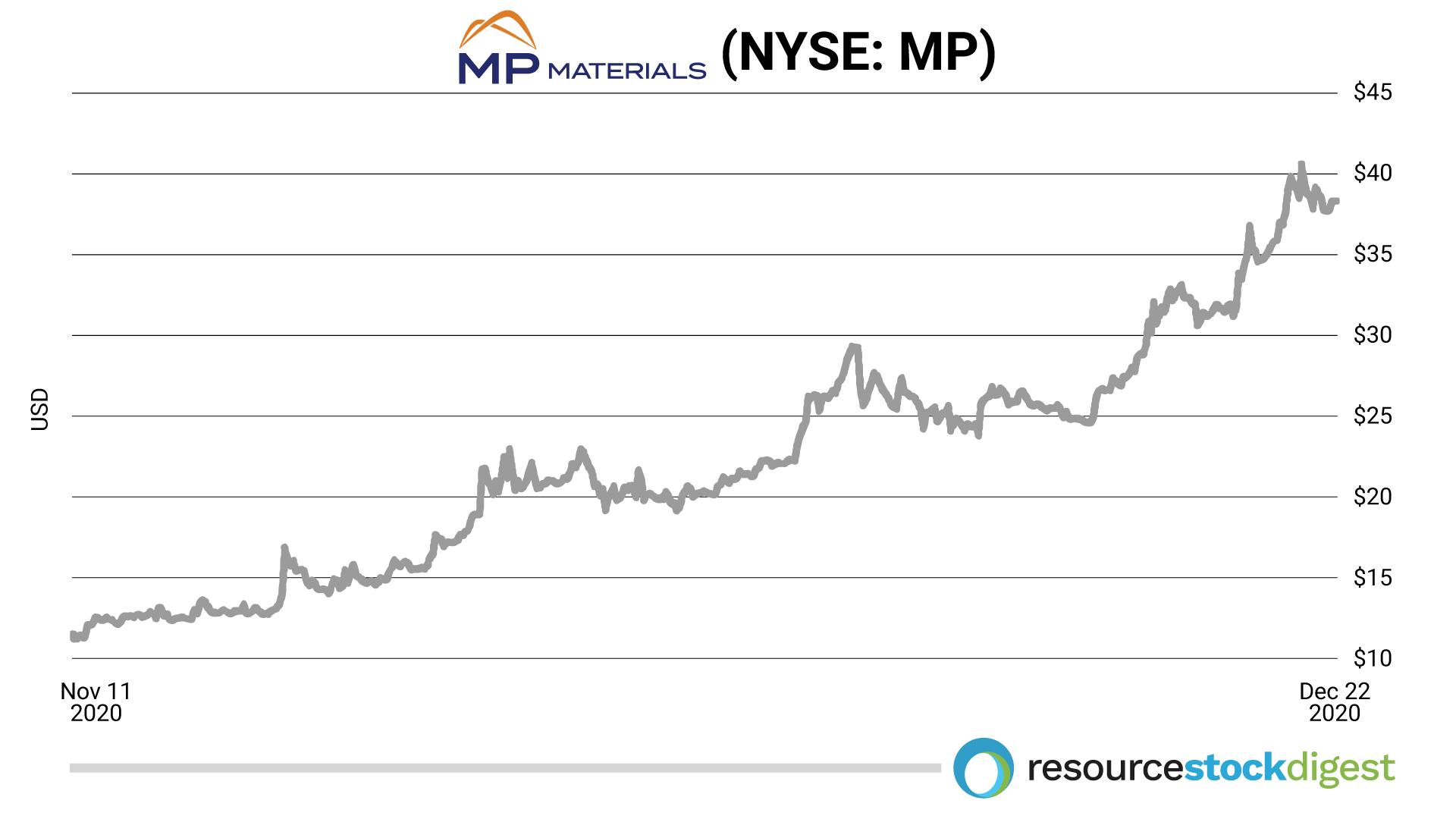 mp materials