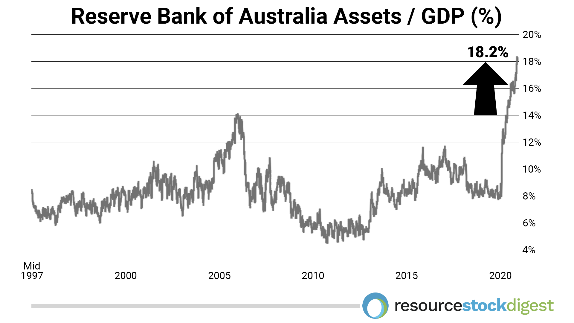 reserve-bank-of-australia-assets-gdp