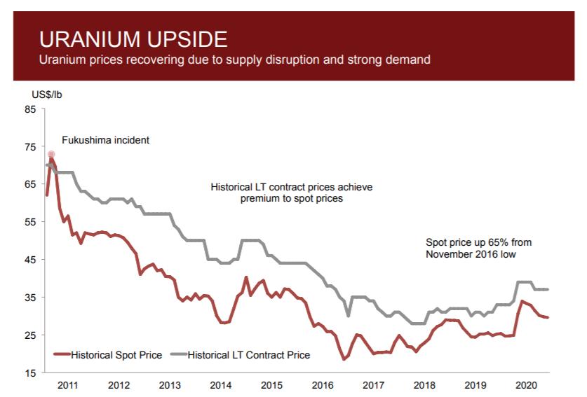 Uranium Upside
